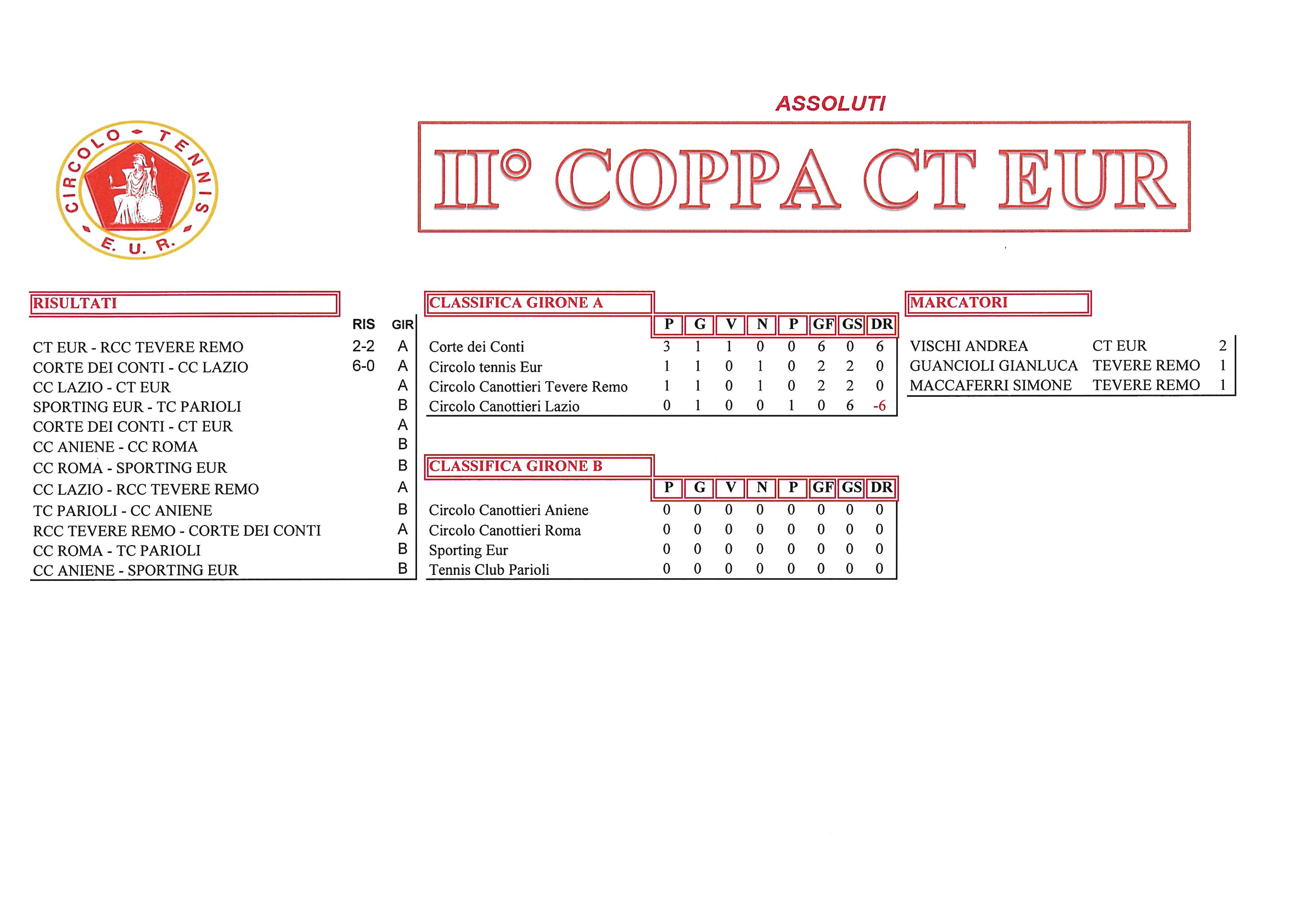 Coppa CT Eur risultati del 21 settembre2017 assoluti