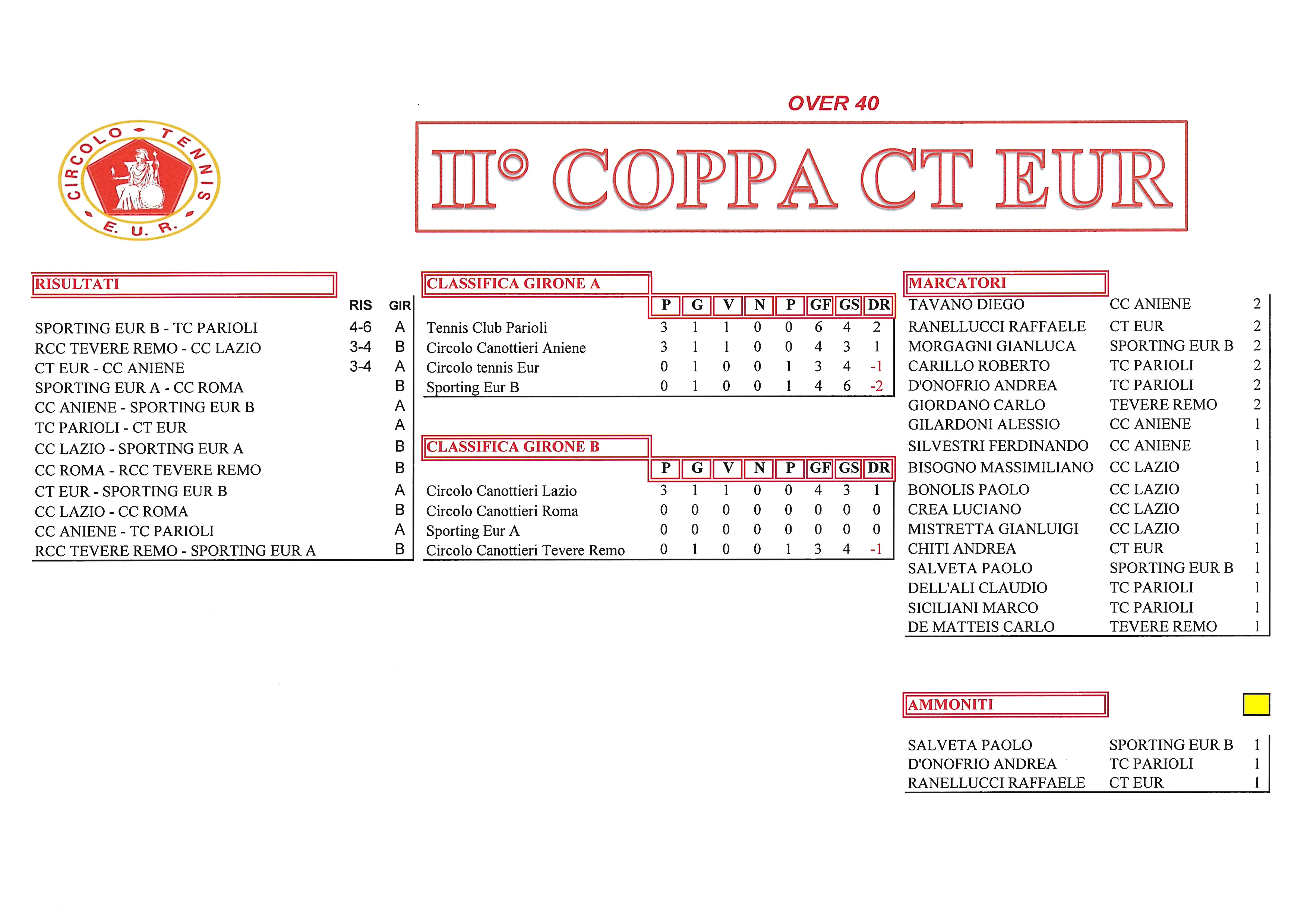 Coppa CT Eur risultati del 21 settembre2017 over 40