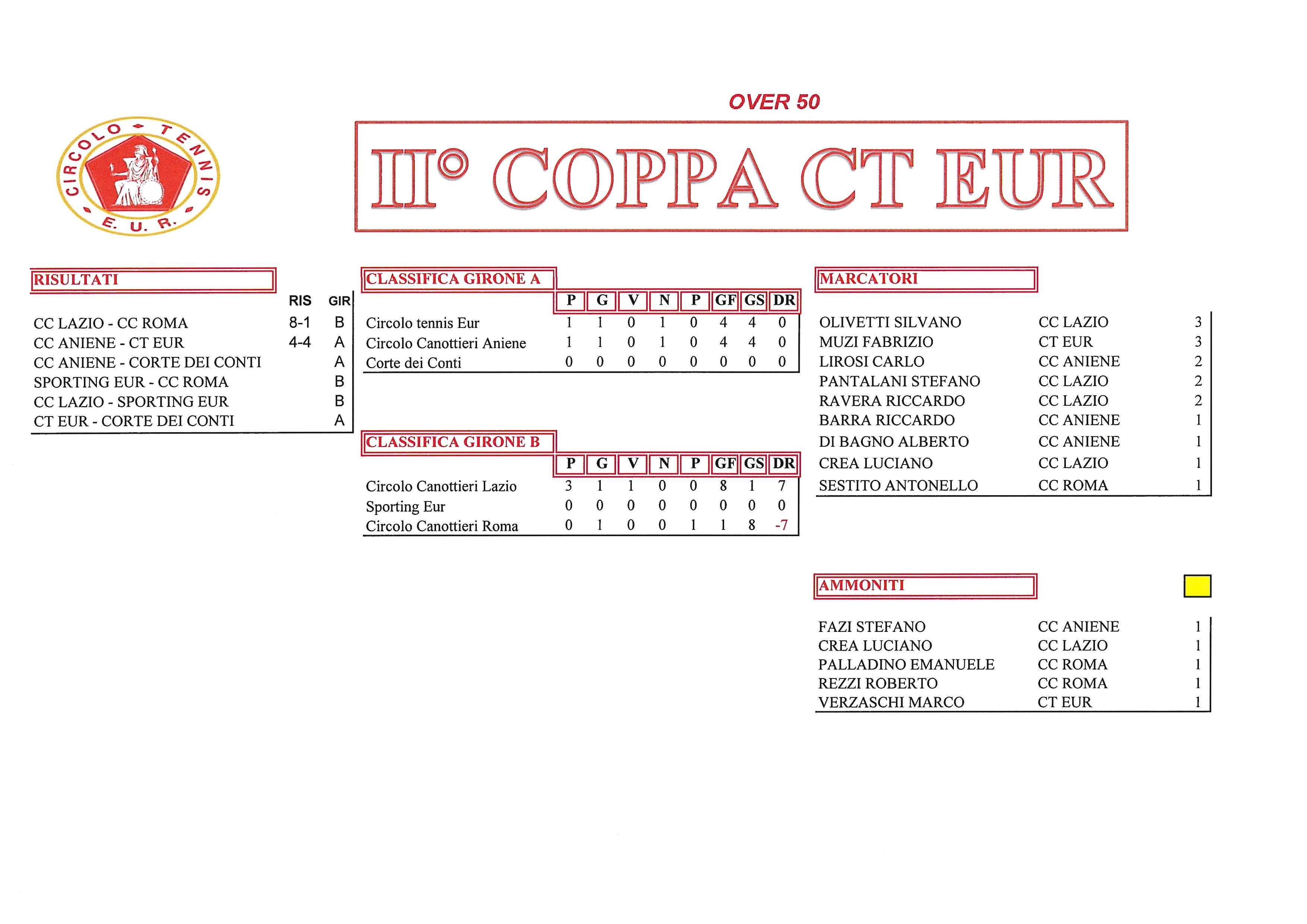 Coppa CT Eur risultati del 21 settembre2017 over 50