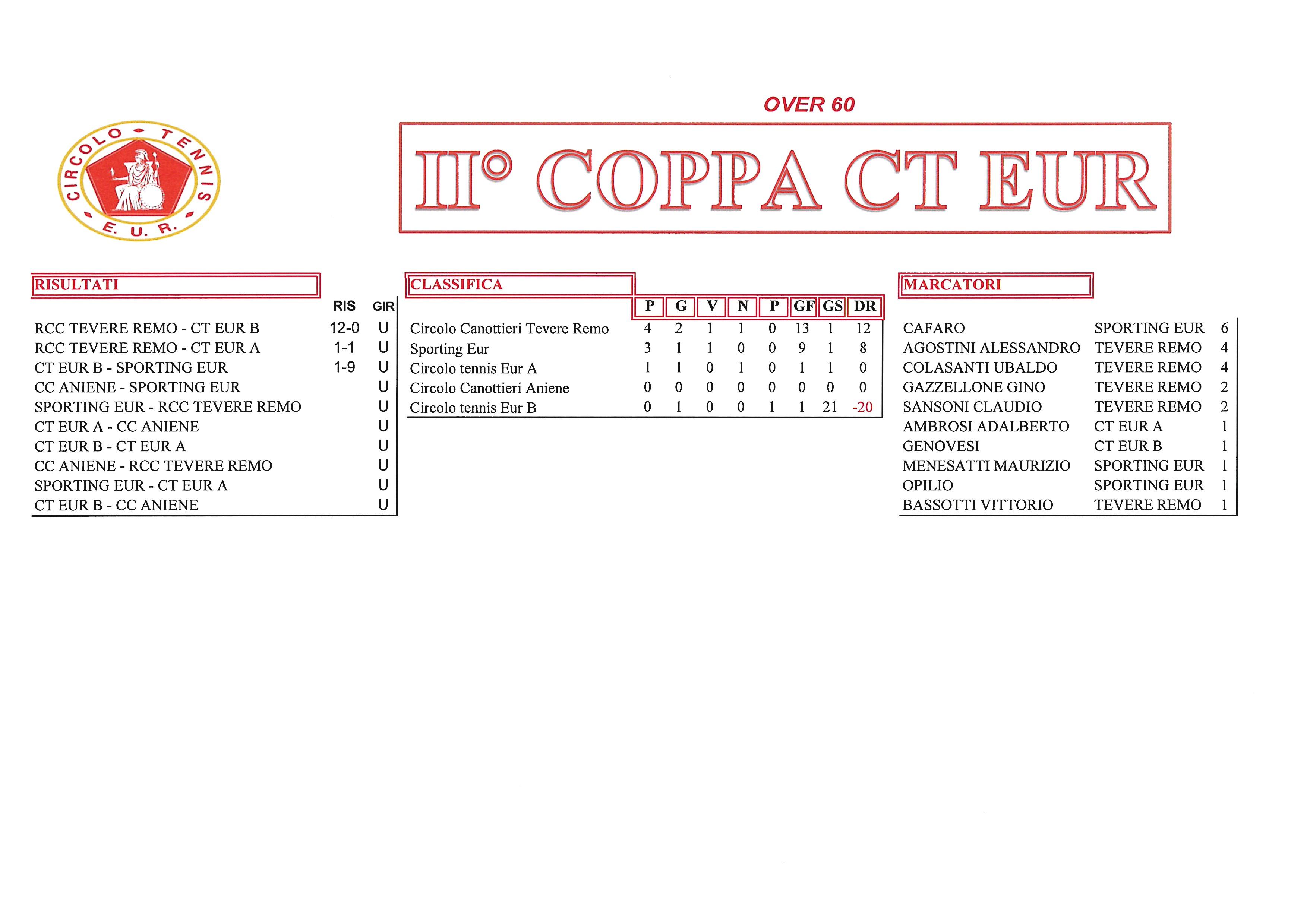 Coppa CT Eur risultati del 21 settembre2017 over 60