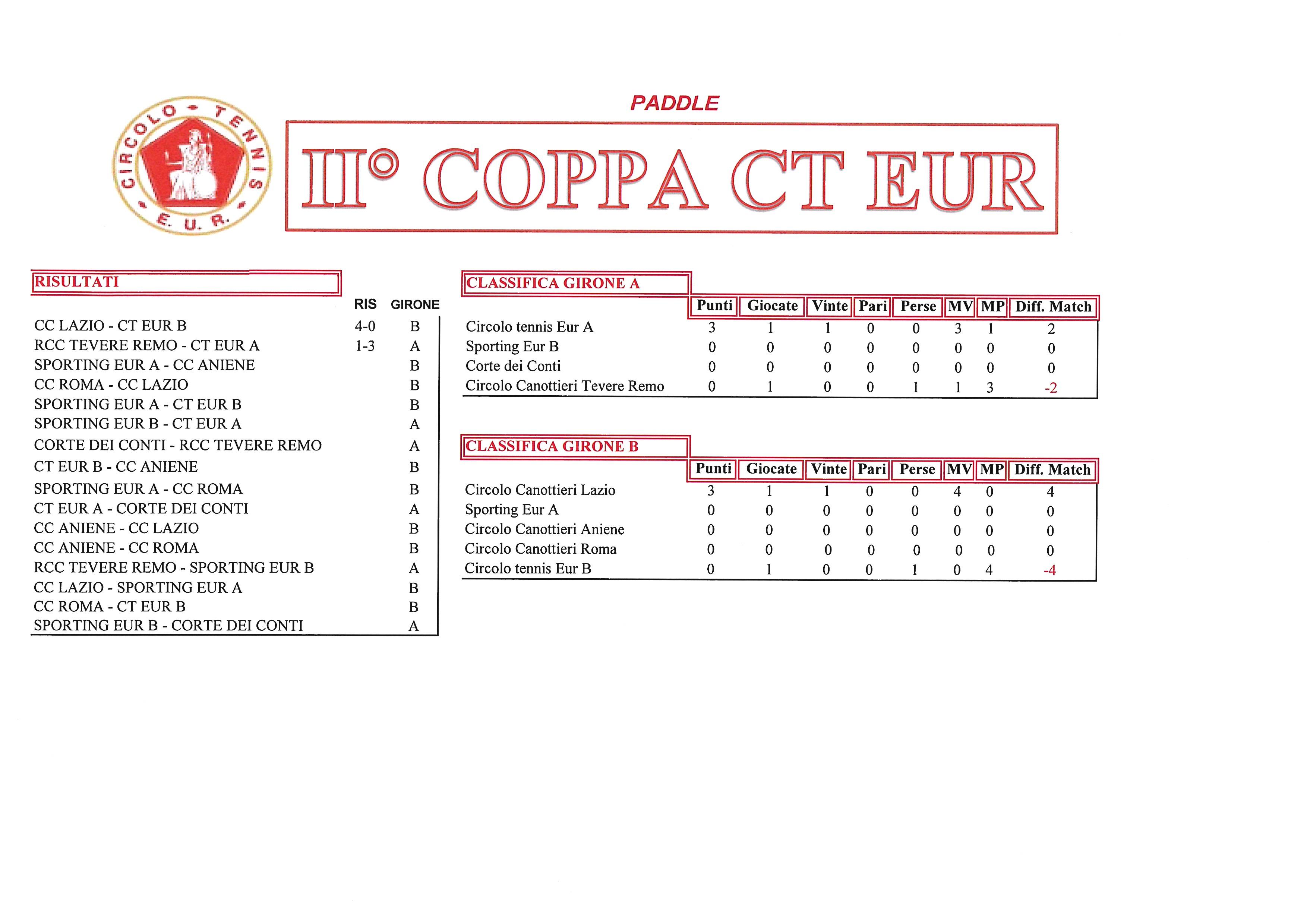 Coppa CT Eur risultati del 21 settembre2017 paddle