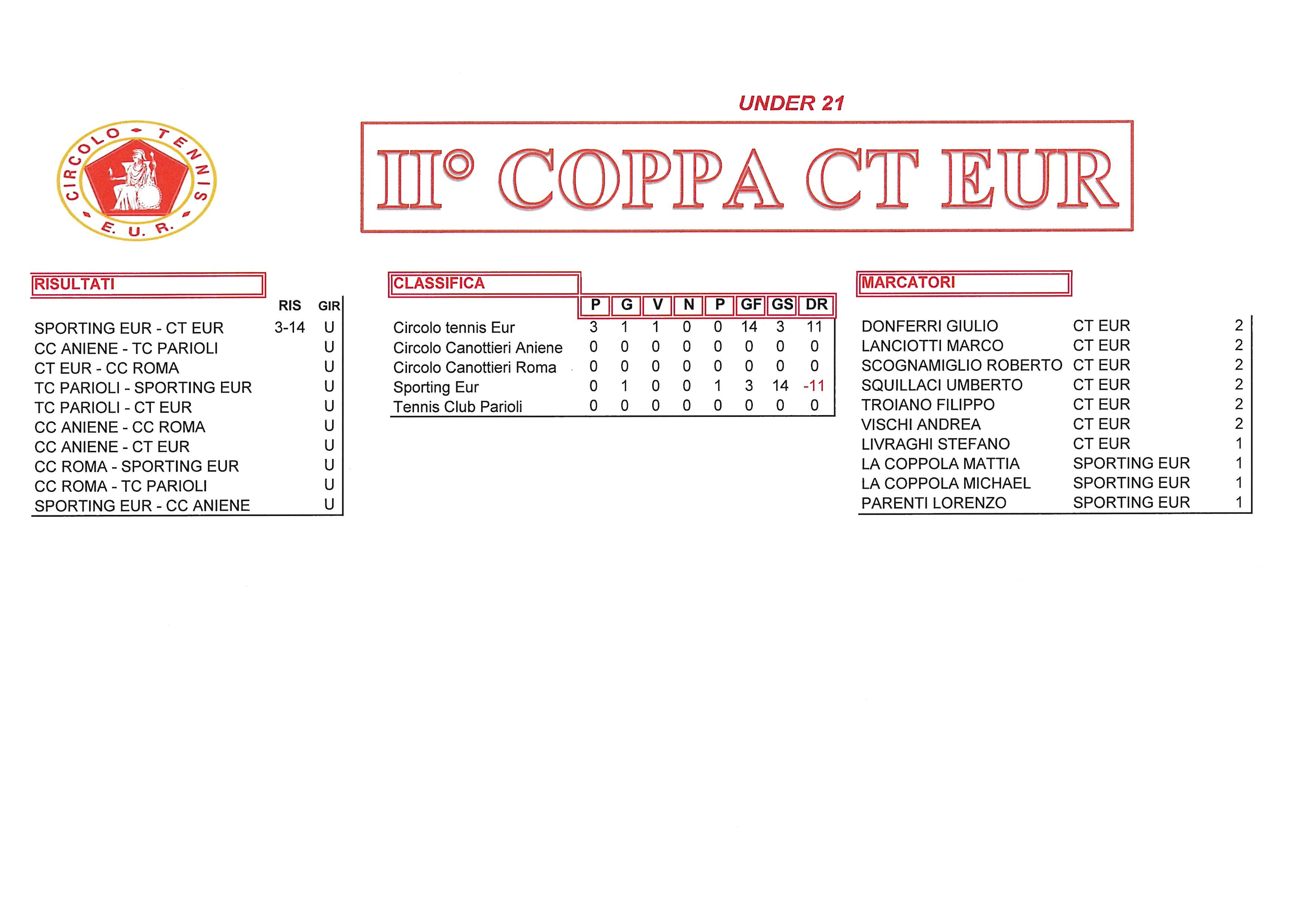 Coppa CT Eur risultati del 21 settembre2017 under21