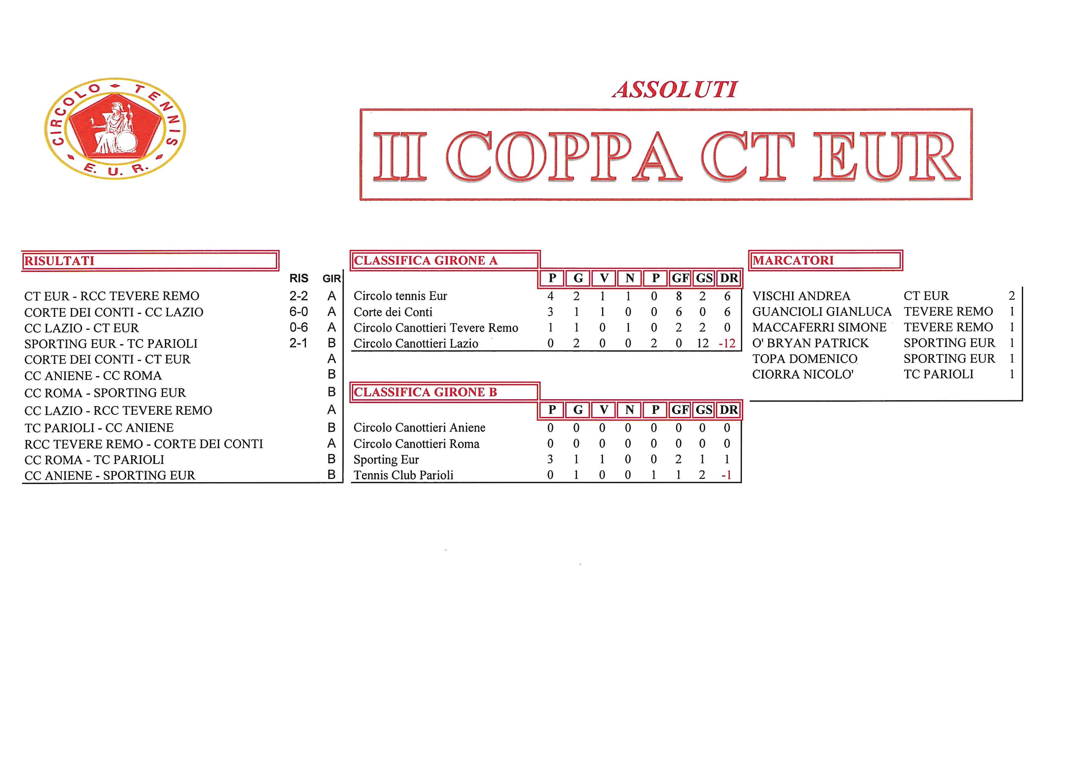 Coppa-CT-Eur-risultati-del-22-settembre2017-Assoluti