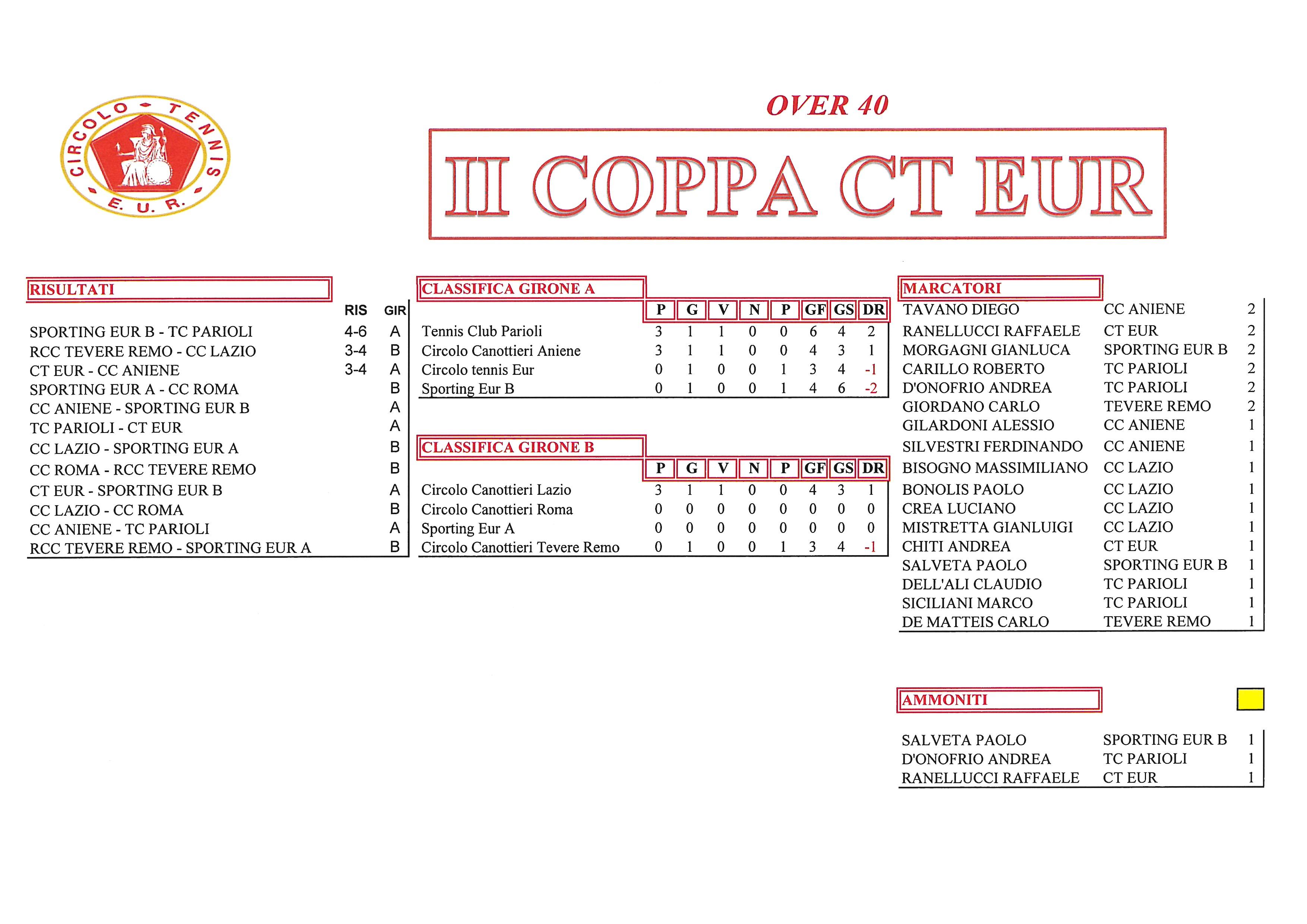 Coppa-CT-Eur-risultati-del-22-settembre2017-Over-40