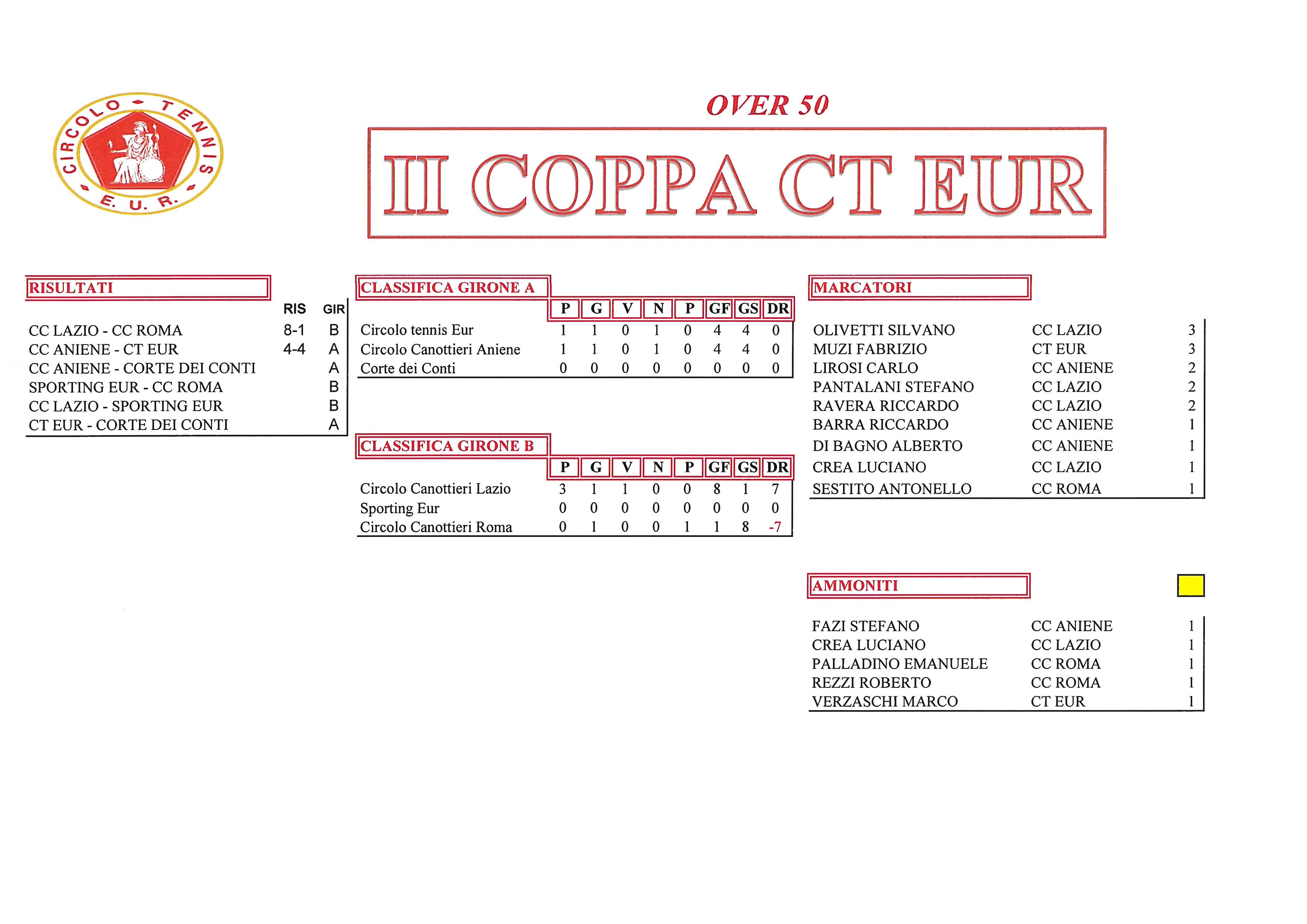 Coppa-CT-Eur-risultati-del-22-settembre2017-Over-50