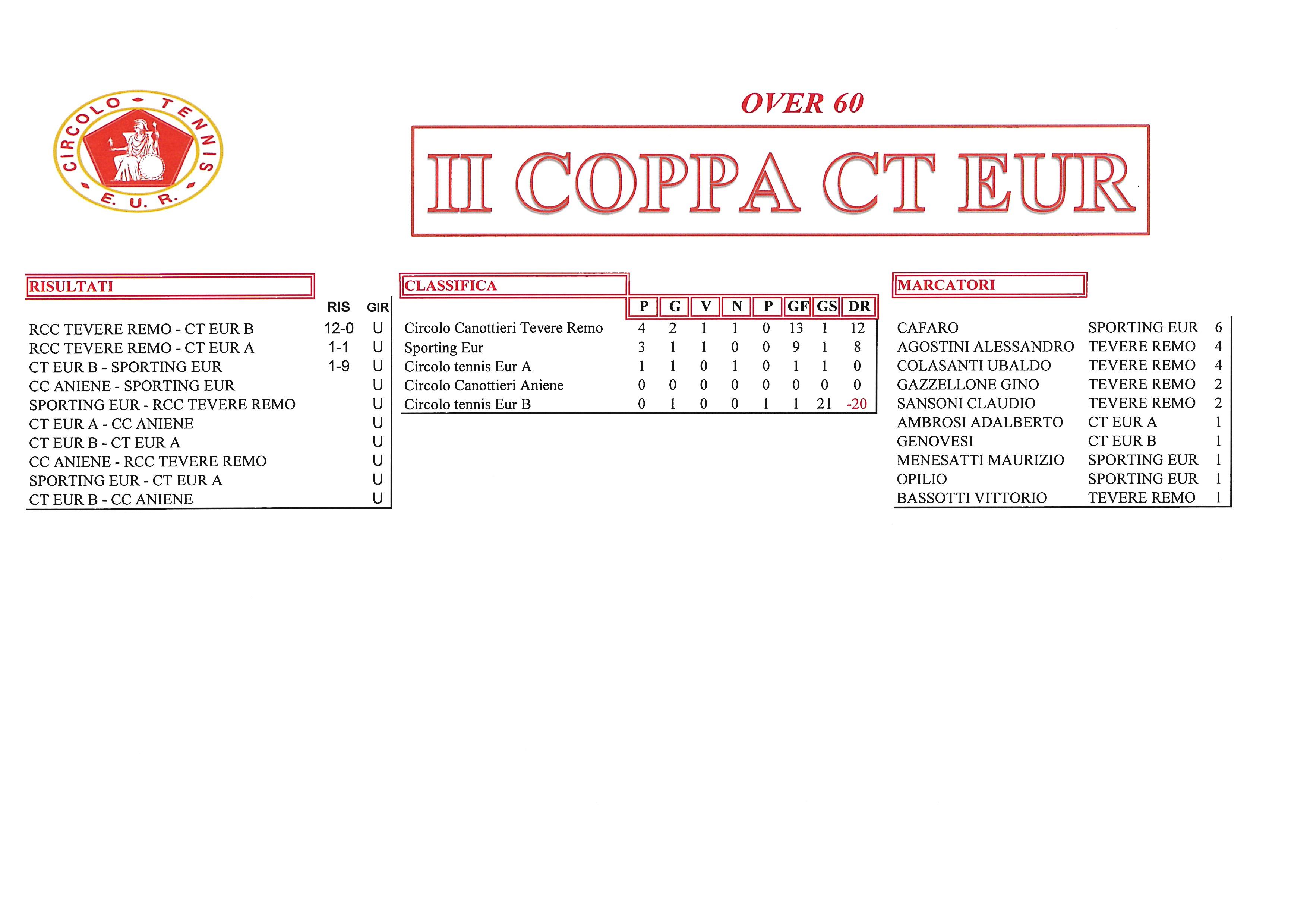 Coppa-CT-Eur-risultati-del-22-settembre2017-Over-60