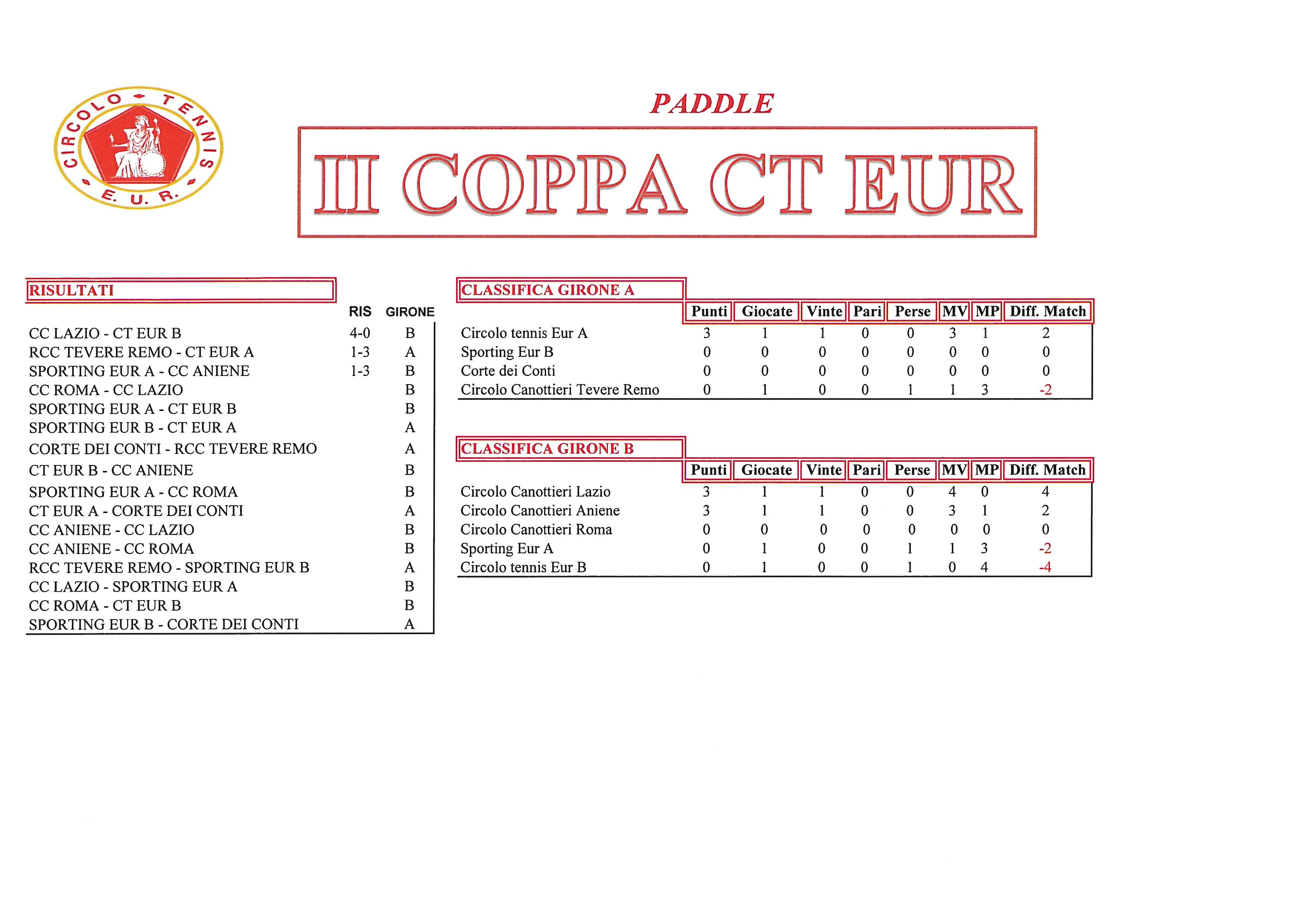 Coppa-CT-Eur-risultati-del-22-settembre2017-Paddle