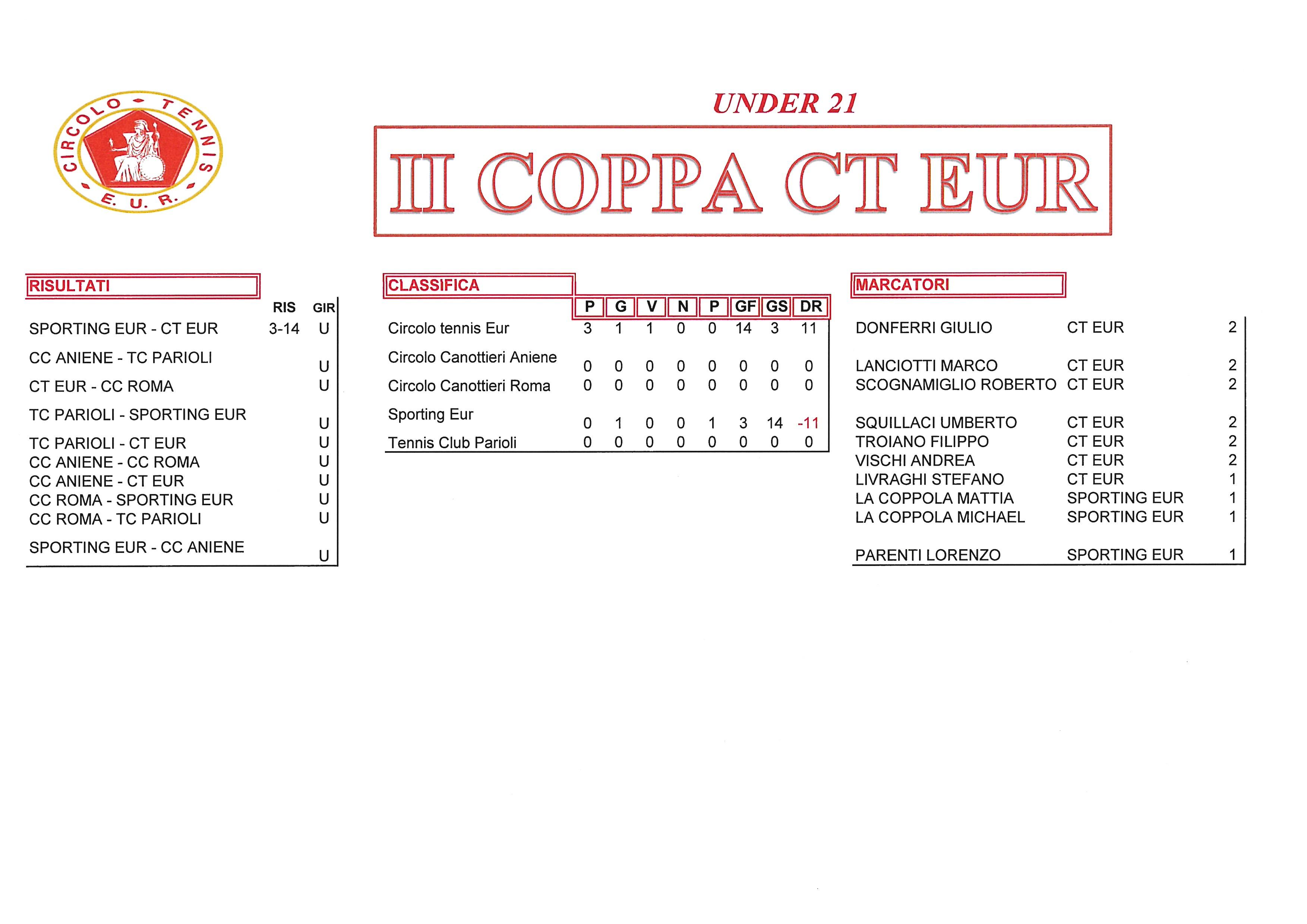 Coppa-CT-Eur-risultati-del-22-settembre2017-Under-21