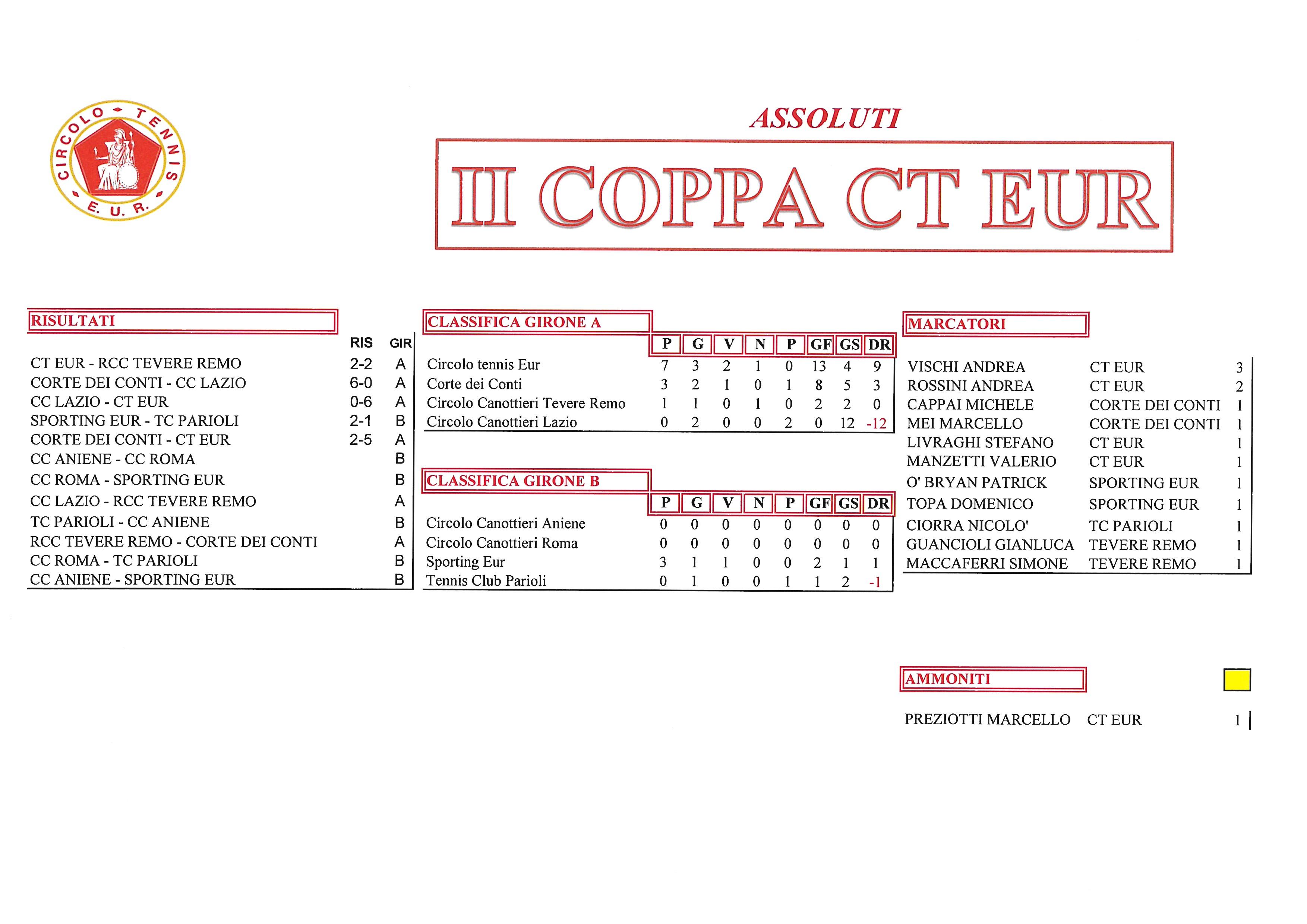 Coppa-CT-Eur-risultati-del-25-settembre2017-Assoluti.