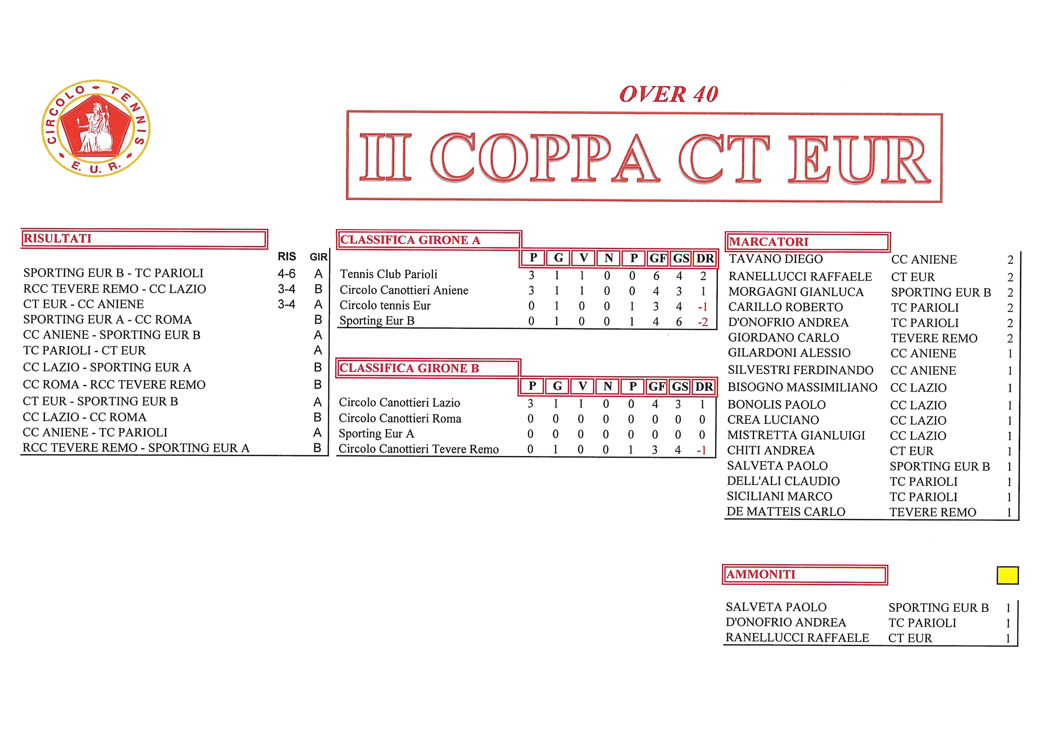 Coppa-CT-Eur-risultati-del-25-settembre2017-Over-40