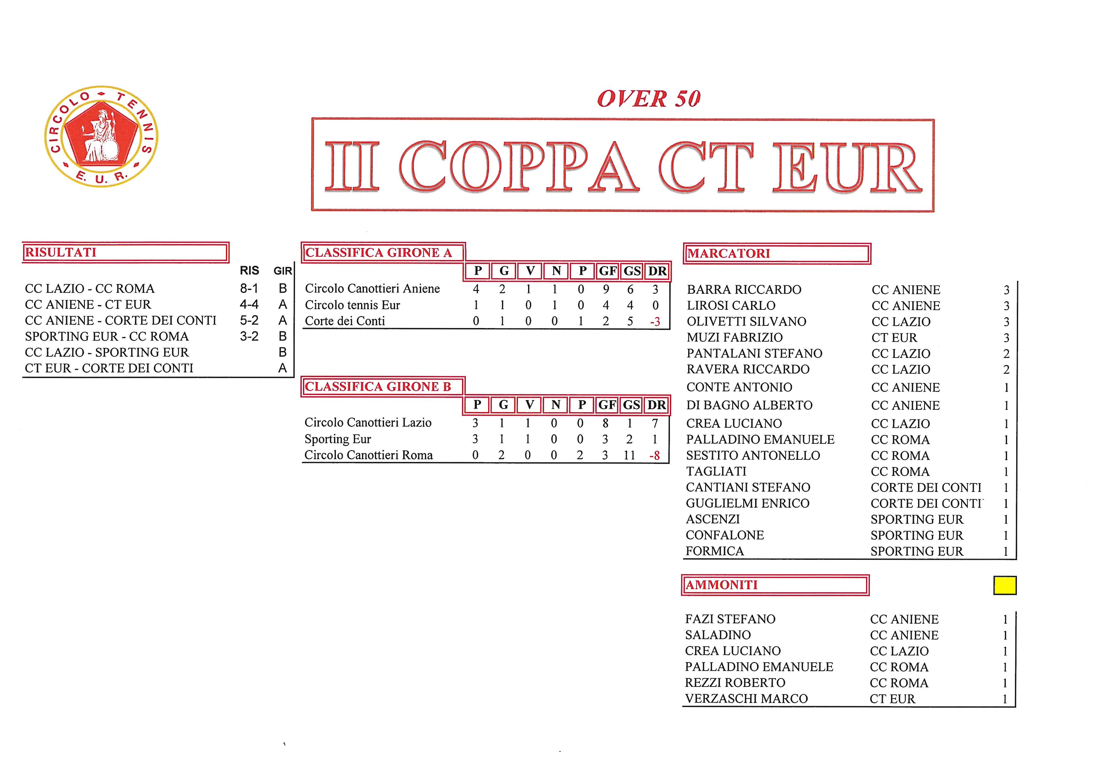 Coppa-CT-Eur-risultati-del-25-settembre2017-Over-50