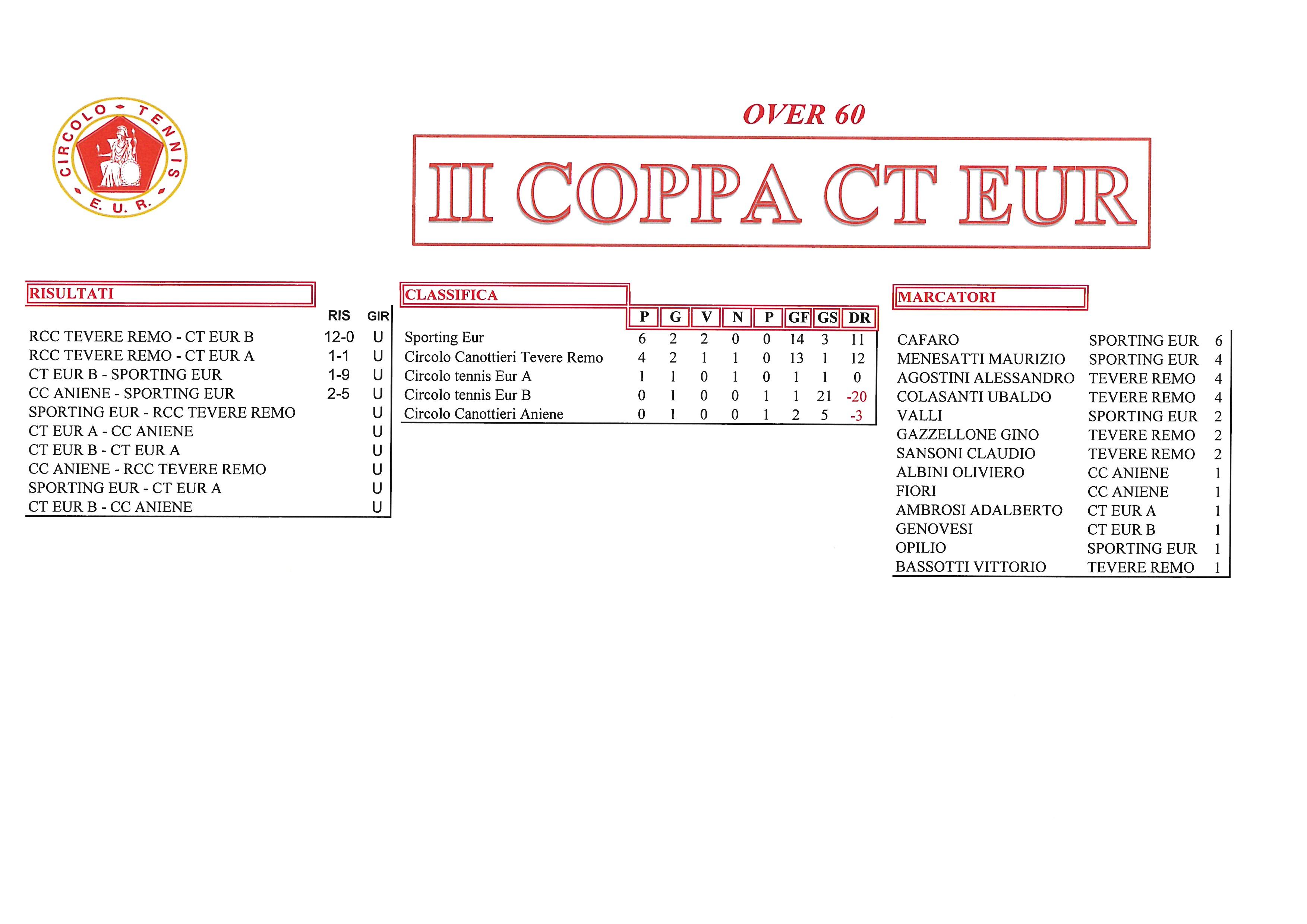 Coppa-CT-Eur-risultati-del-25-settembre2017-Over-60