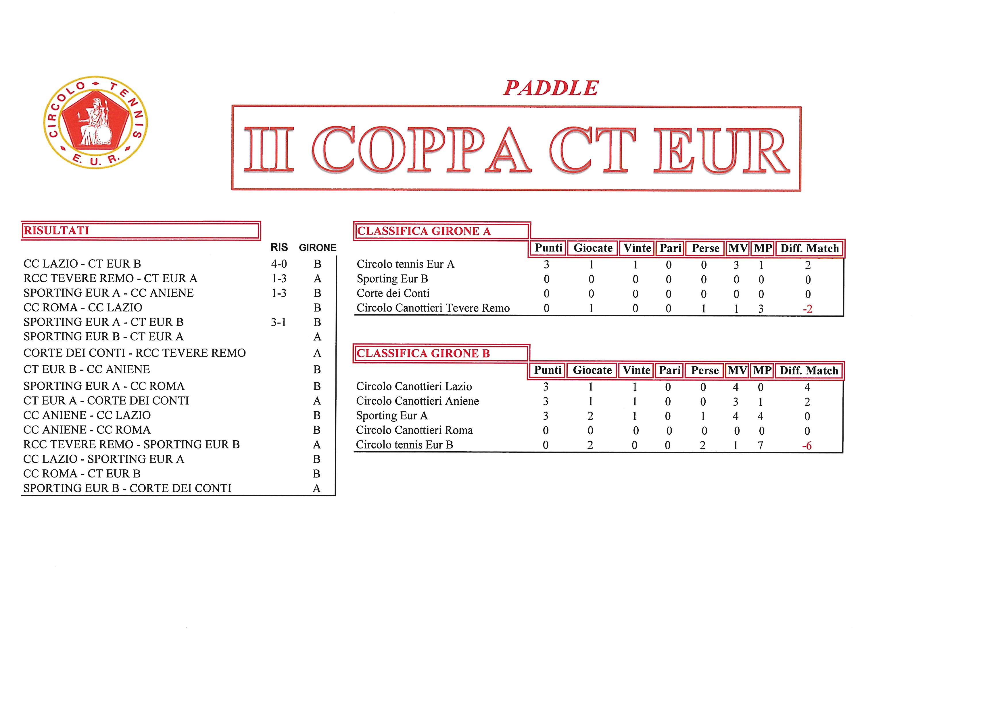 Coppa-CT-Eur-risultati-del-25-settembre2017-Paddle