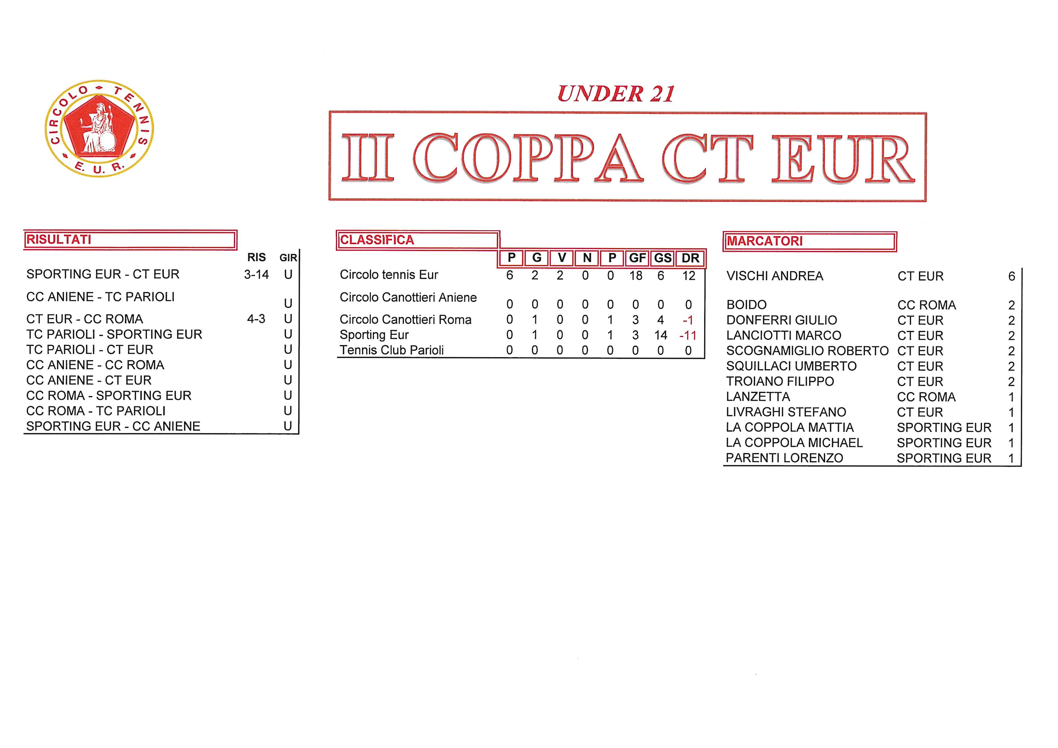 Coppa CT Eur risultati del 25 settembre2017 under 21