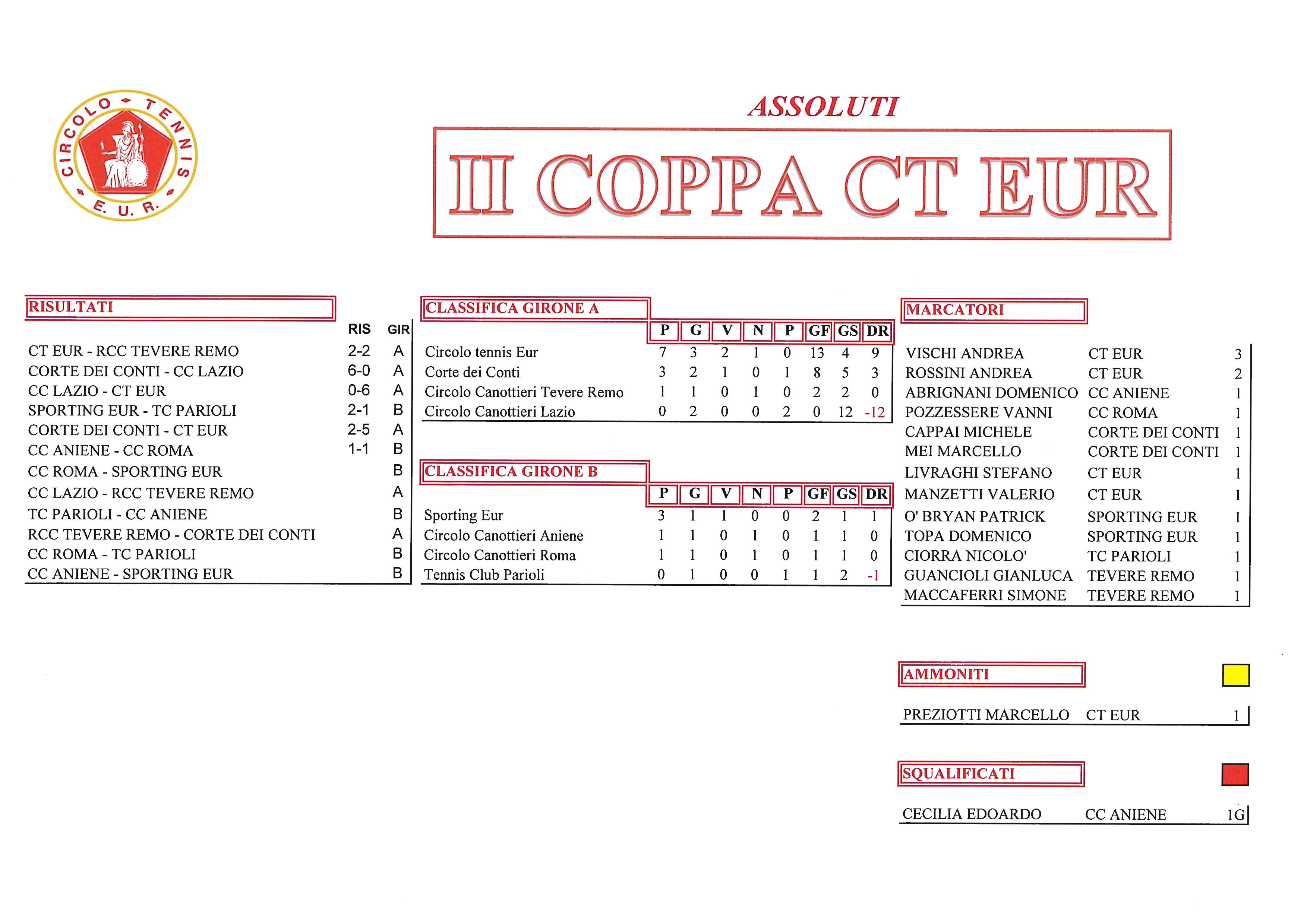 Coppa-CT-Eur-risultati-del-26-settembre-2017-Assoluti