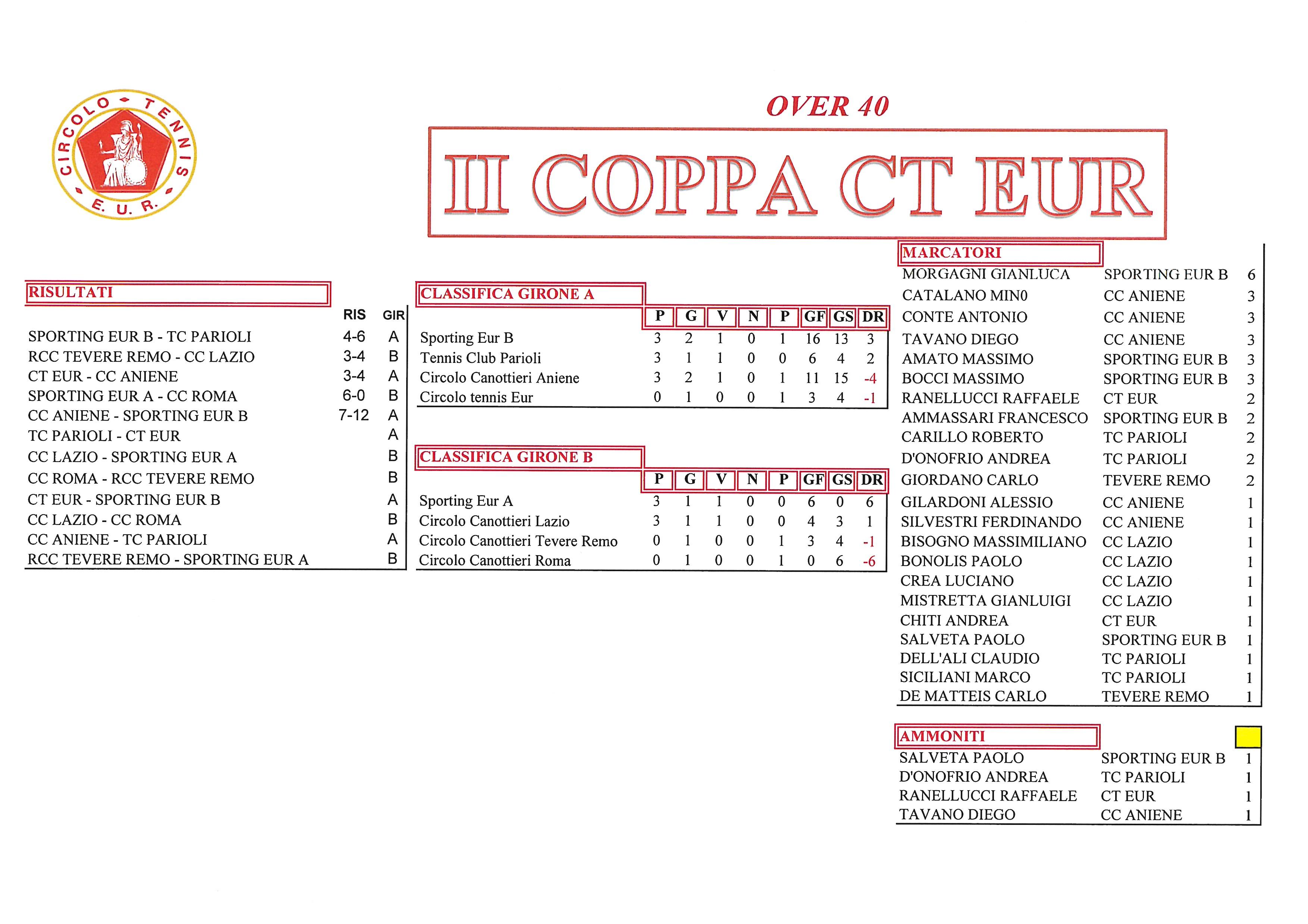Coppa-CT-Eur-risultati-del-26-settembre-2017-Over-40