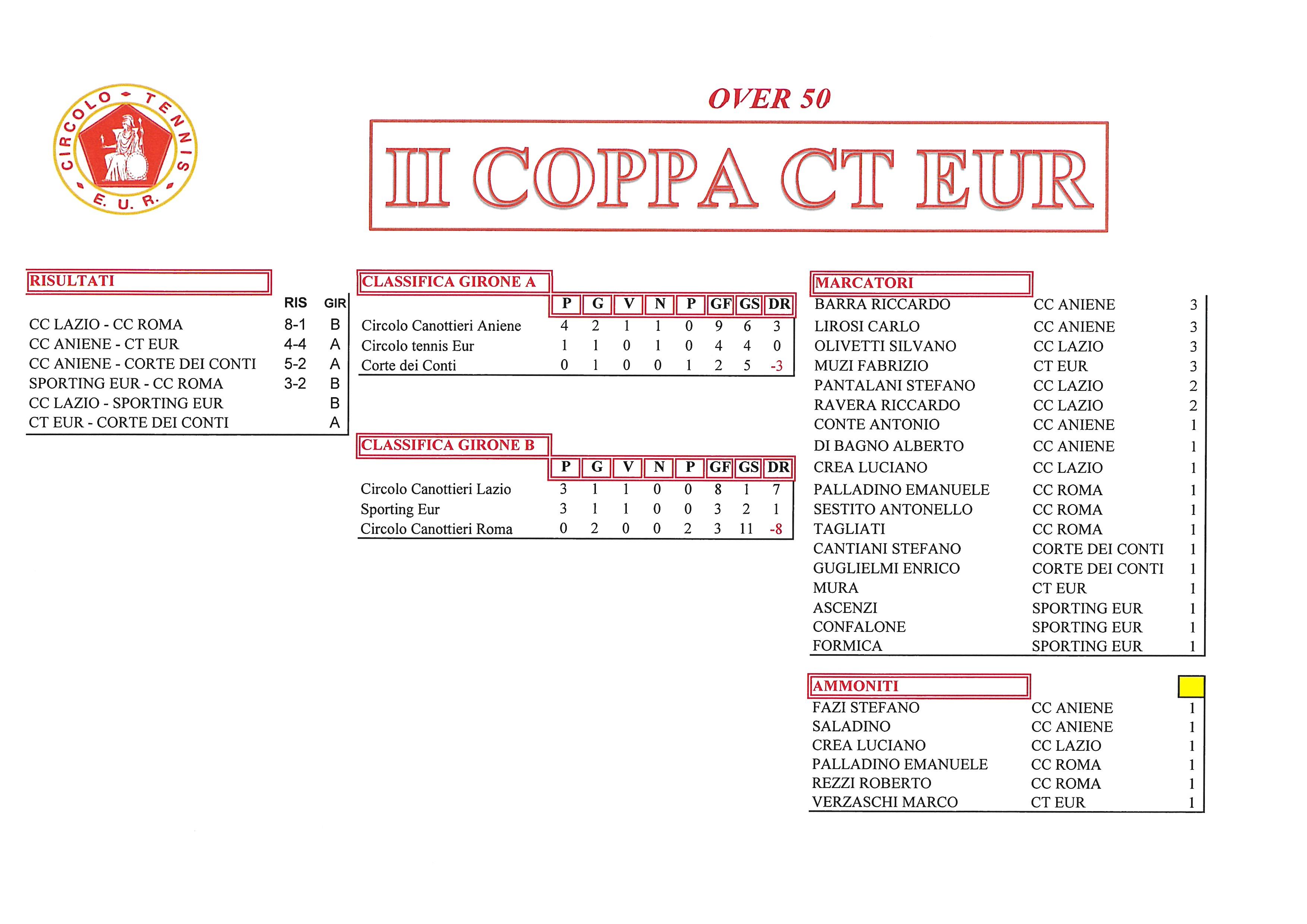 Coppa-CT-Eur-risultati-del-26-settembre-2017-Over-50