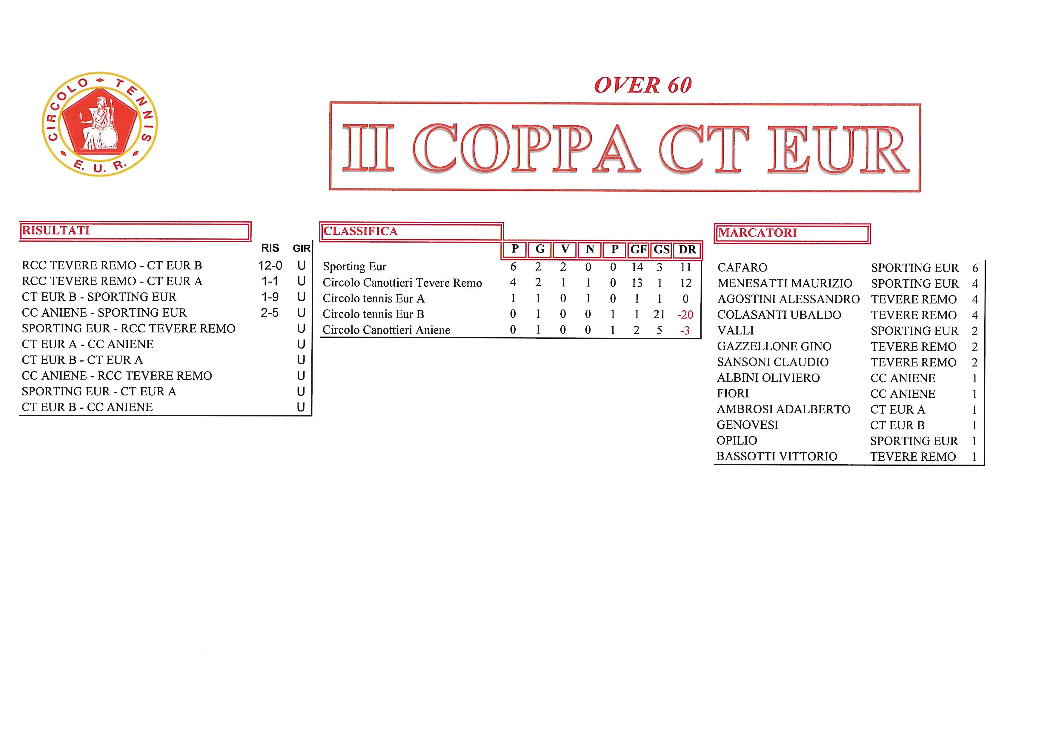 Coppa-CT-Eur-risultati-del-26-settembre-2017-Over-60