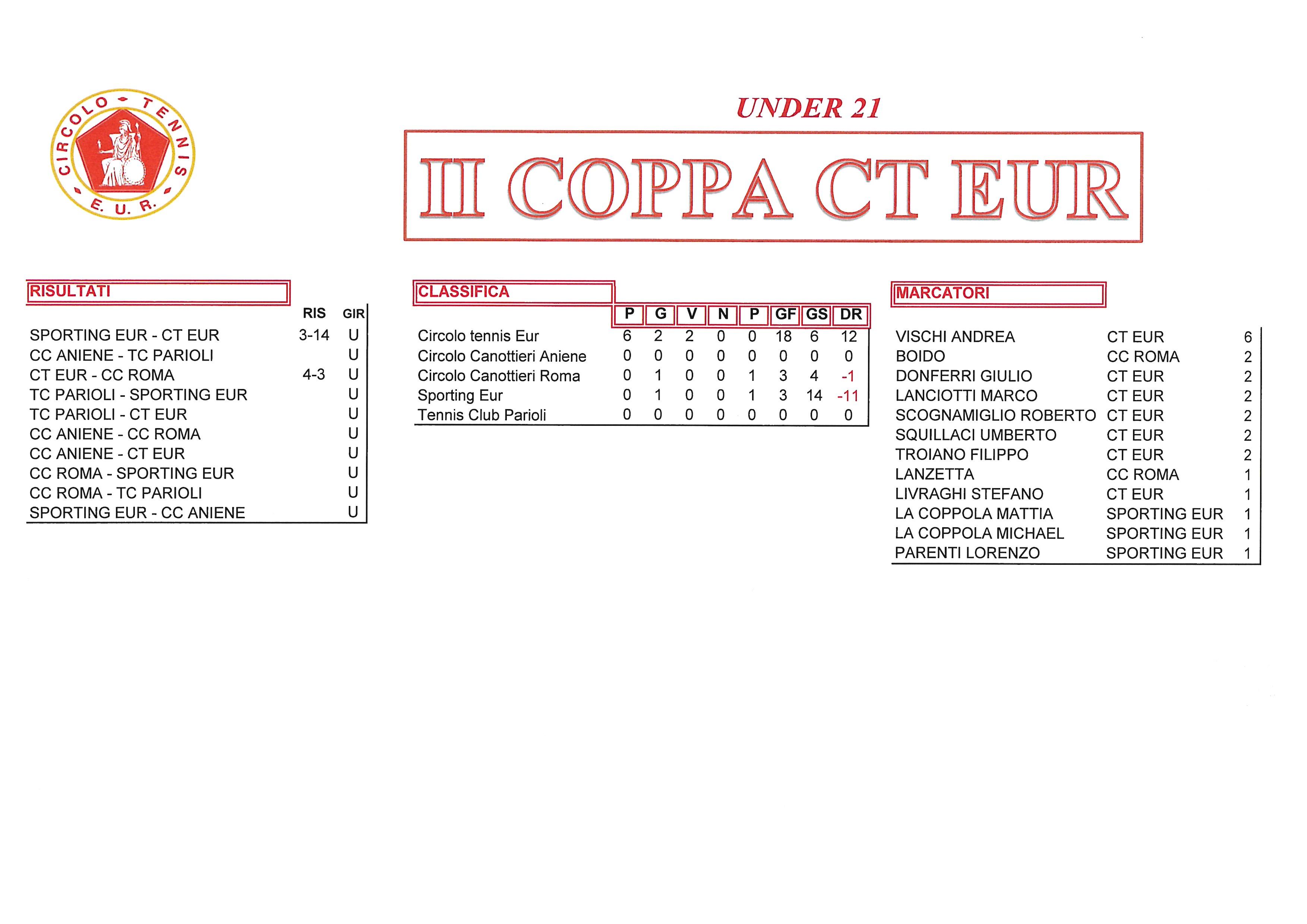 Coppa-CT-Eur-risultati-del-26-settembre-2017-Under-21
