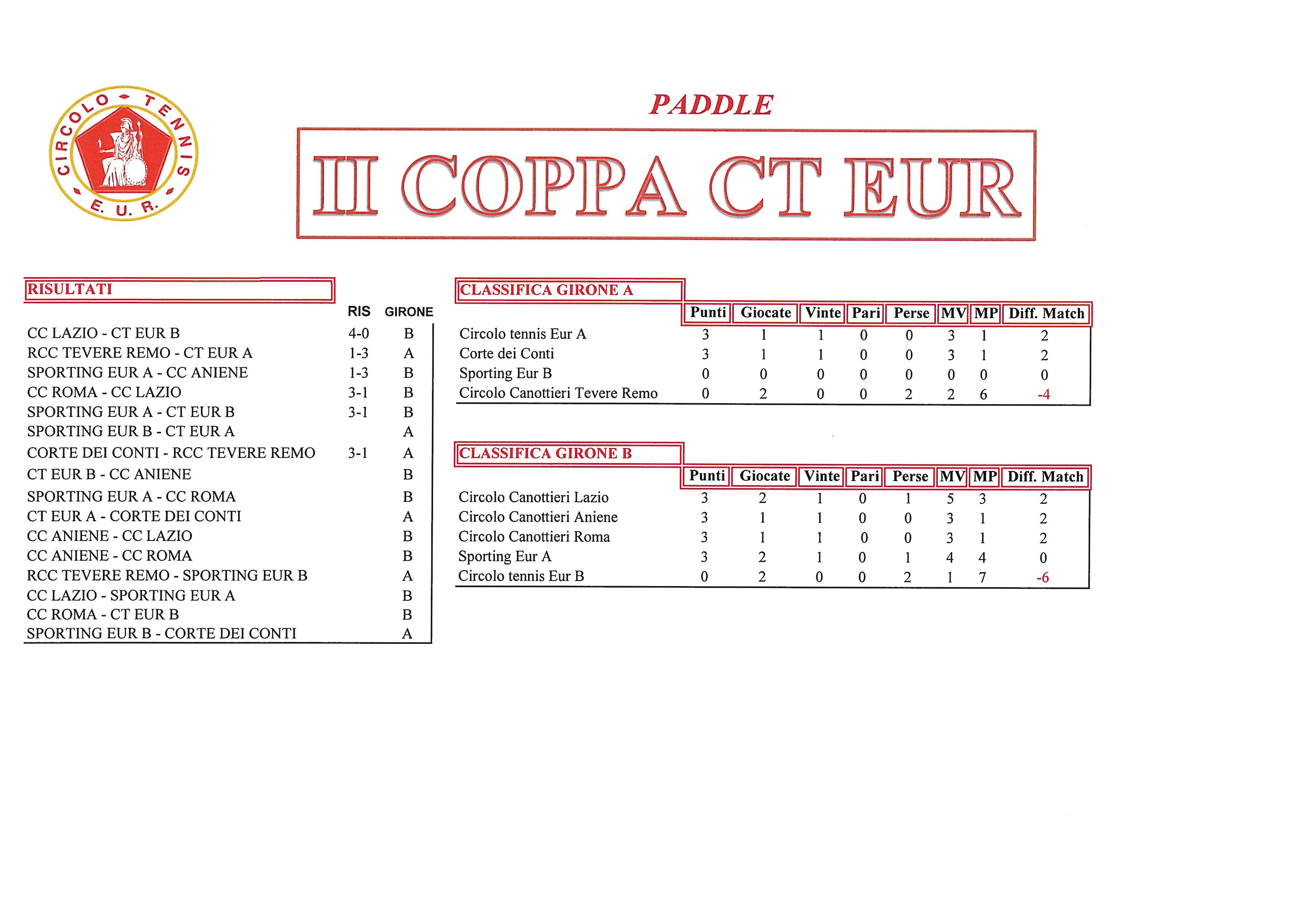 Coppa-CT-Eur-risultati-del-28-settembre-2017-Paddle