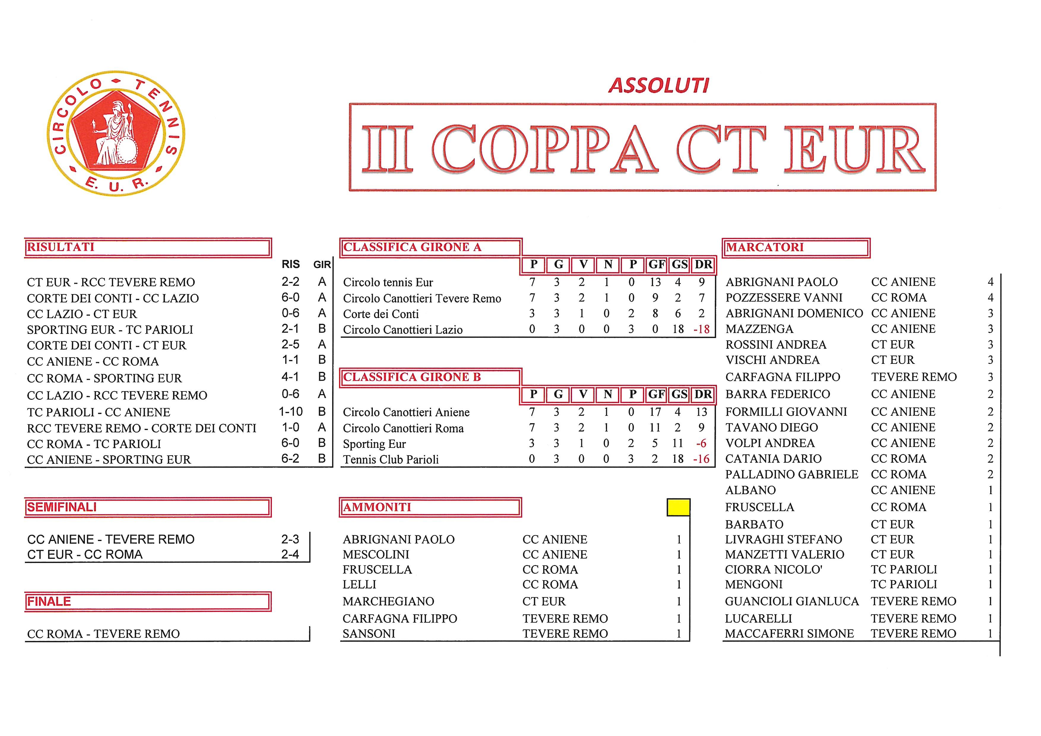 Coppa CT Eur Semifinali Calcio a 5 11 ottobre 2017 Assoluti