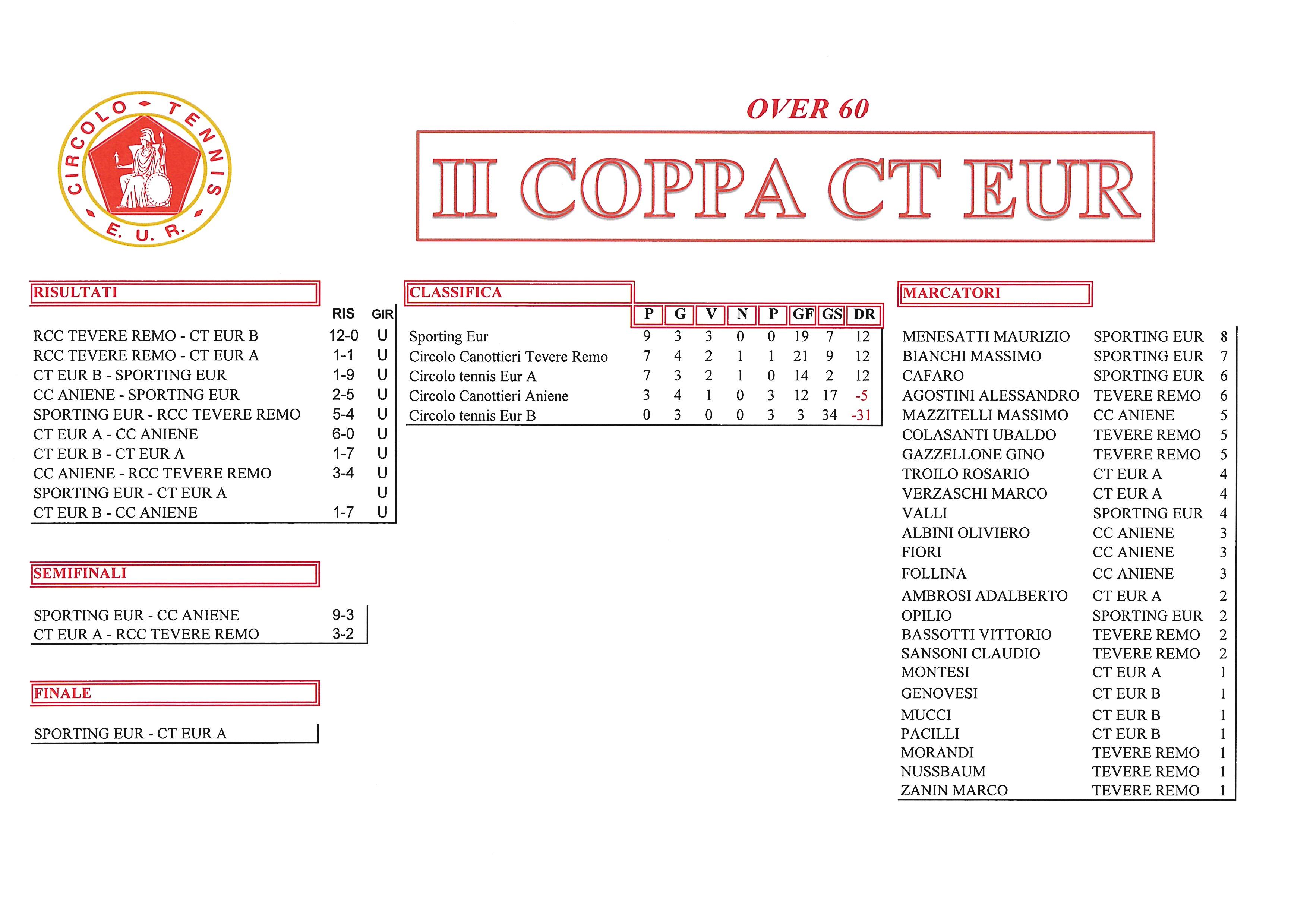 Coppa CT Eur Semifinali Calcio a 5 11 ottobre 2017 Over 60