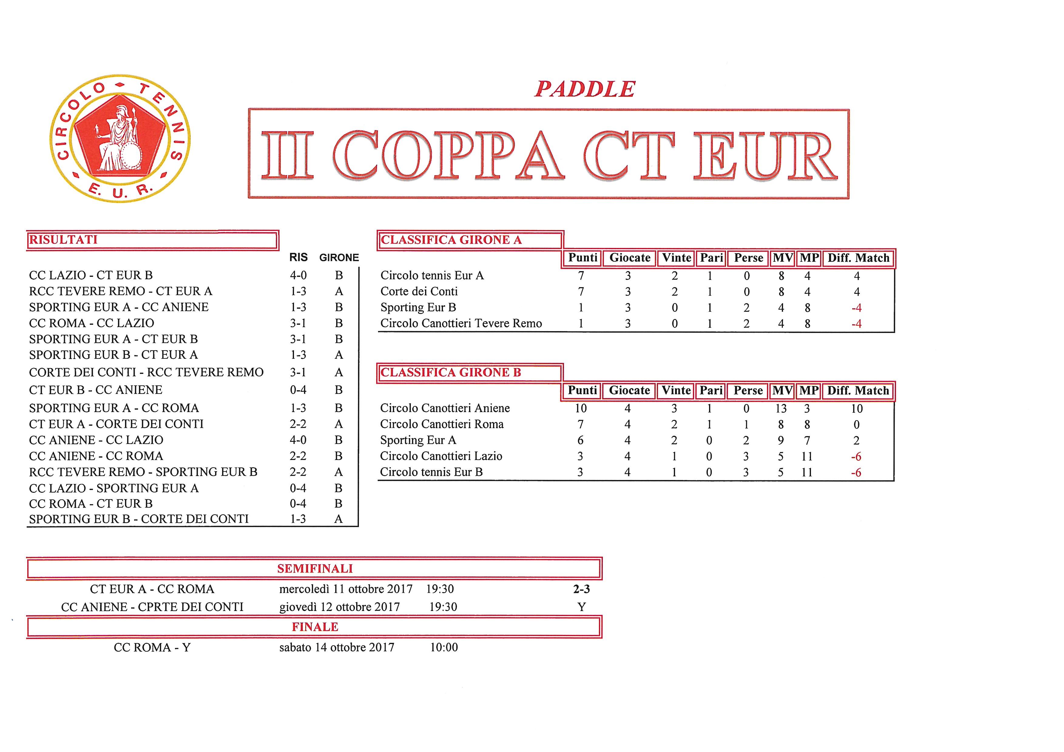Coppa CT Eur Semifinali Calcio a 5 11 ottobre 2017 Paddle