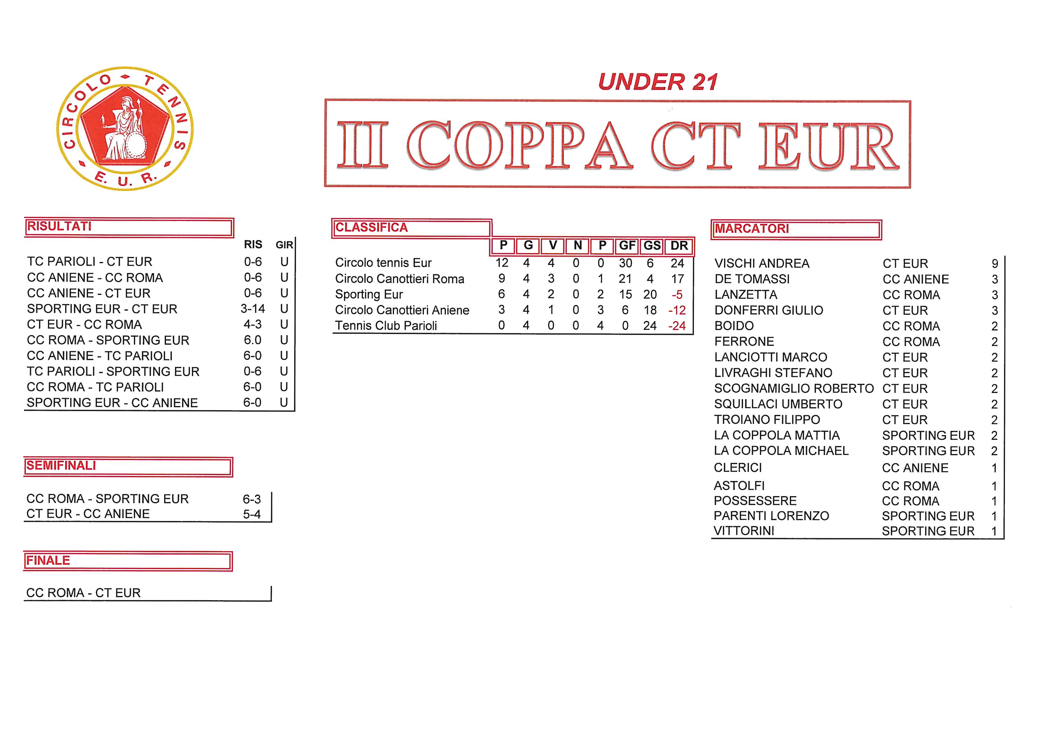 Coppa CT Eur Semifinali Calcio a 5 11 ottobre 2017 Under 21