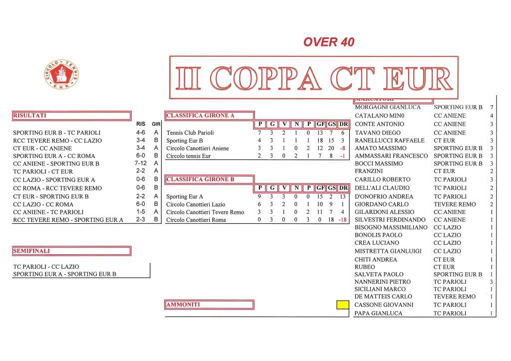 Coppa CT Eur Semifinali Calcio a 5 9 ottobre 2017 Over 40