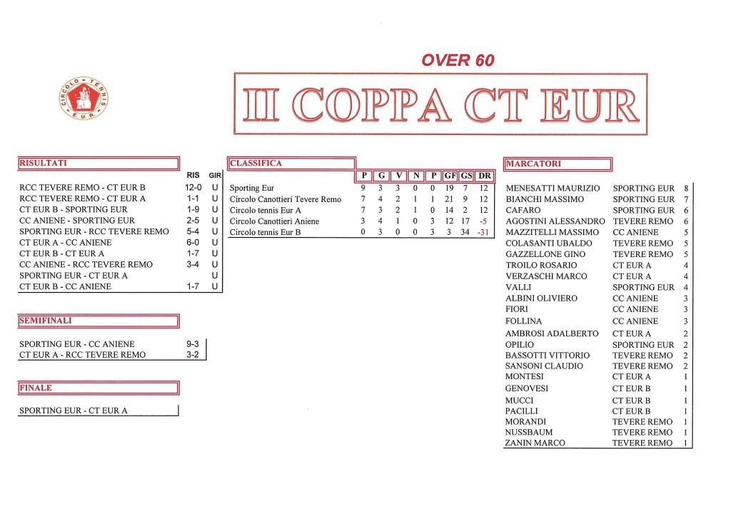 Coppa CT Eur Semifinali Calcio a 5 9 ottobre 2017 Over 60