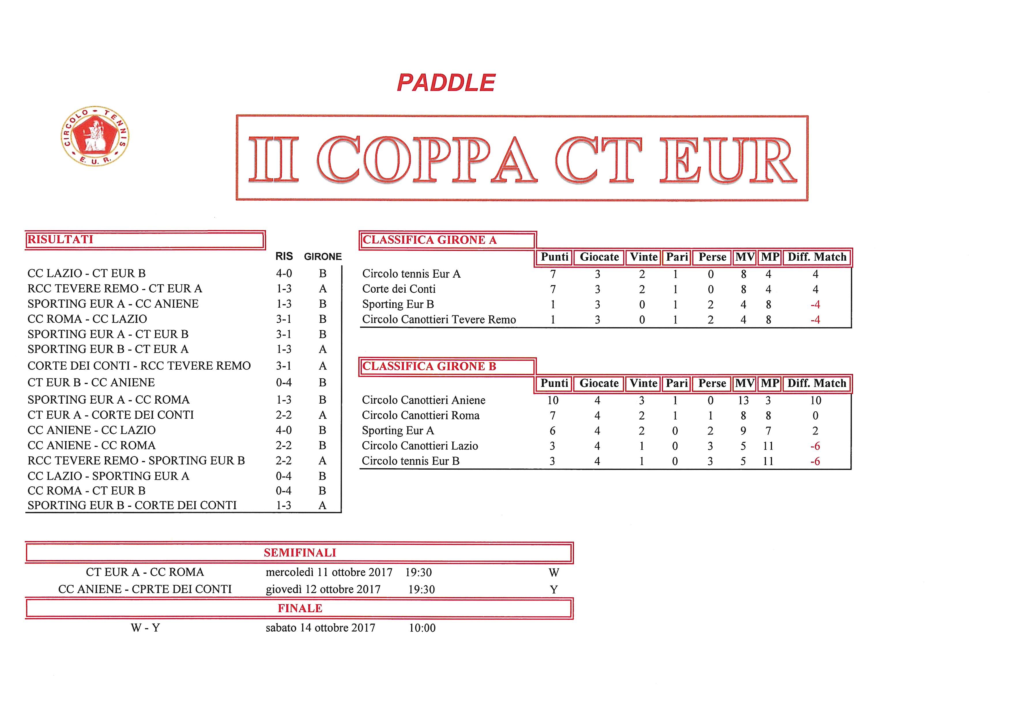 Coppa CT Eur Semifinali Calcio a 5 9 ottobre 2017 Paddle