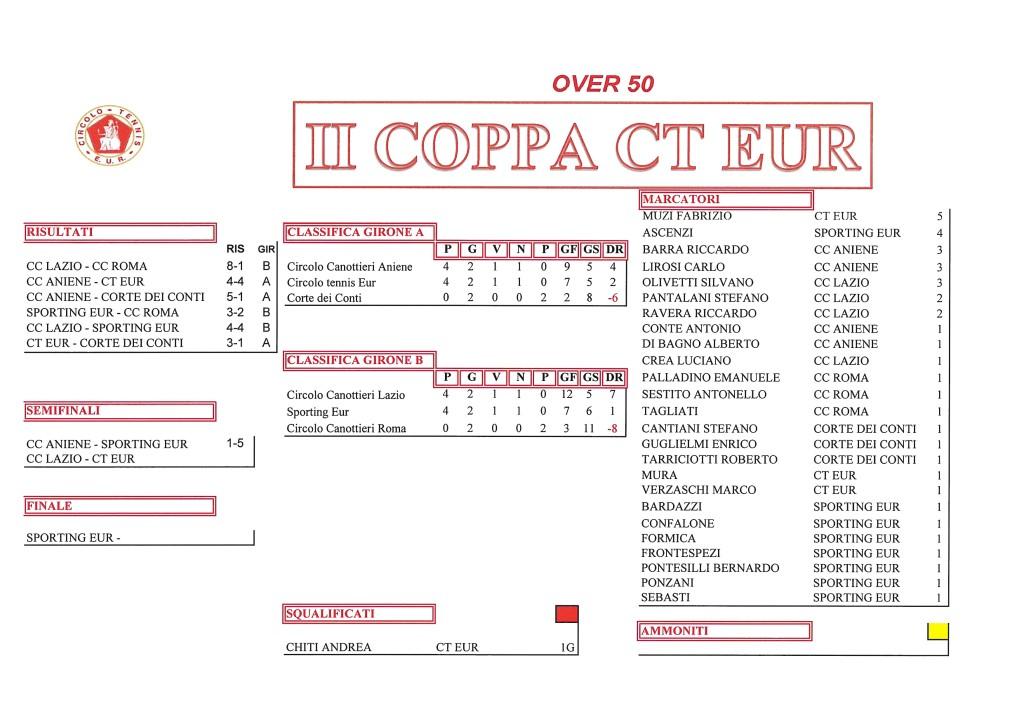 Coppa CT Eur Semifinali Calcio a 5 9 ottobre 2017 over 50