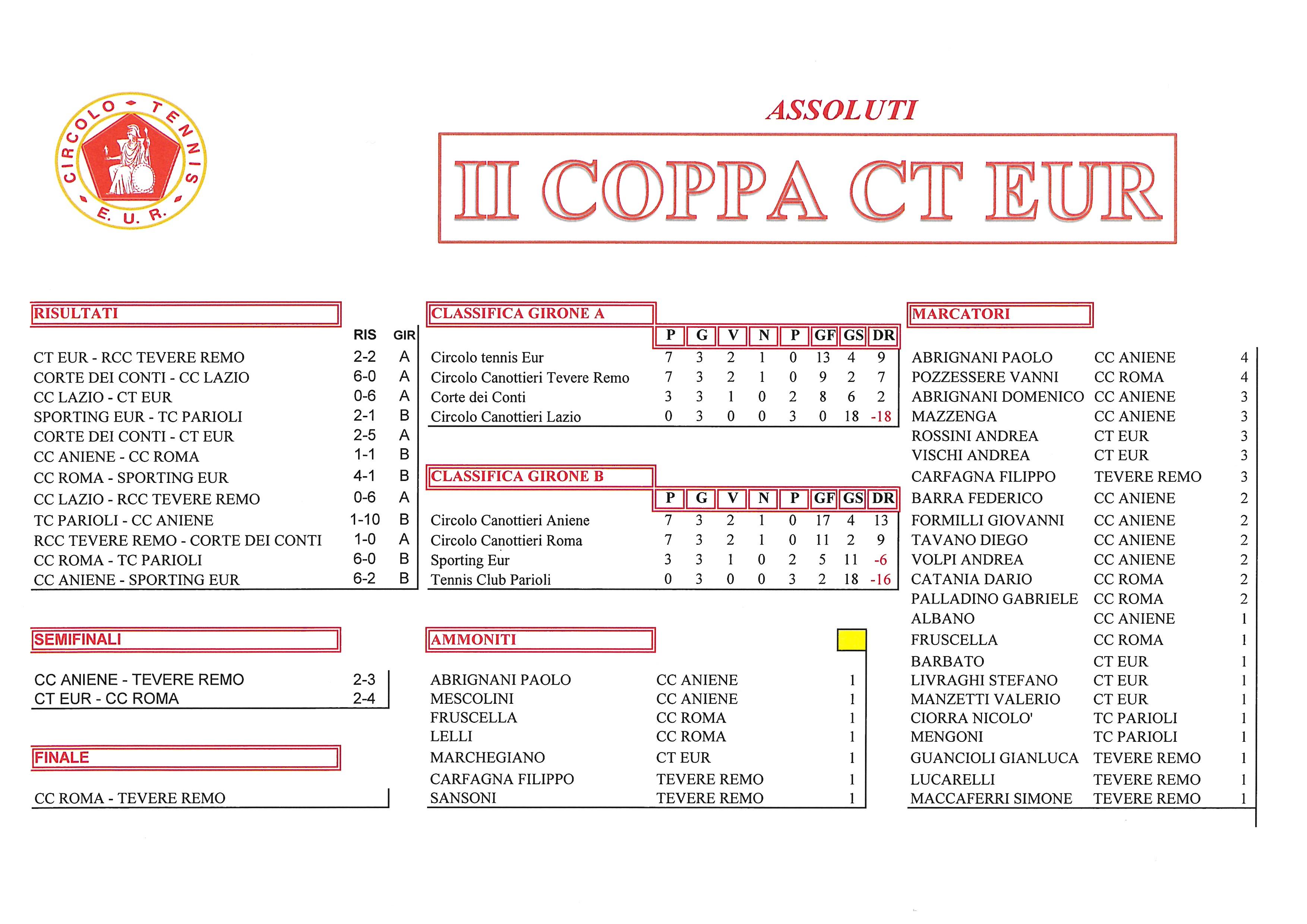 Coppa CT Eur risultati del 12 ottobre 2017 Assoluti