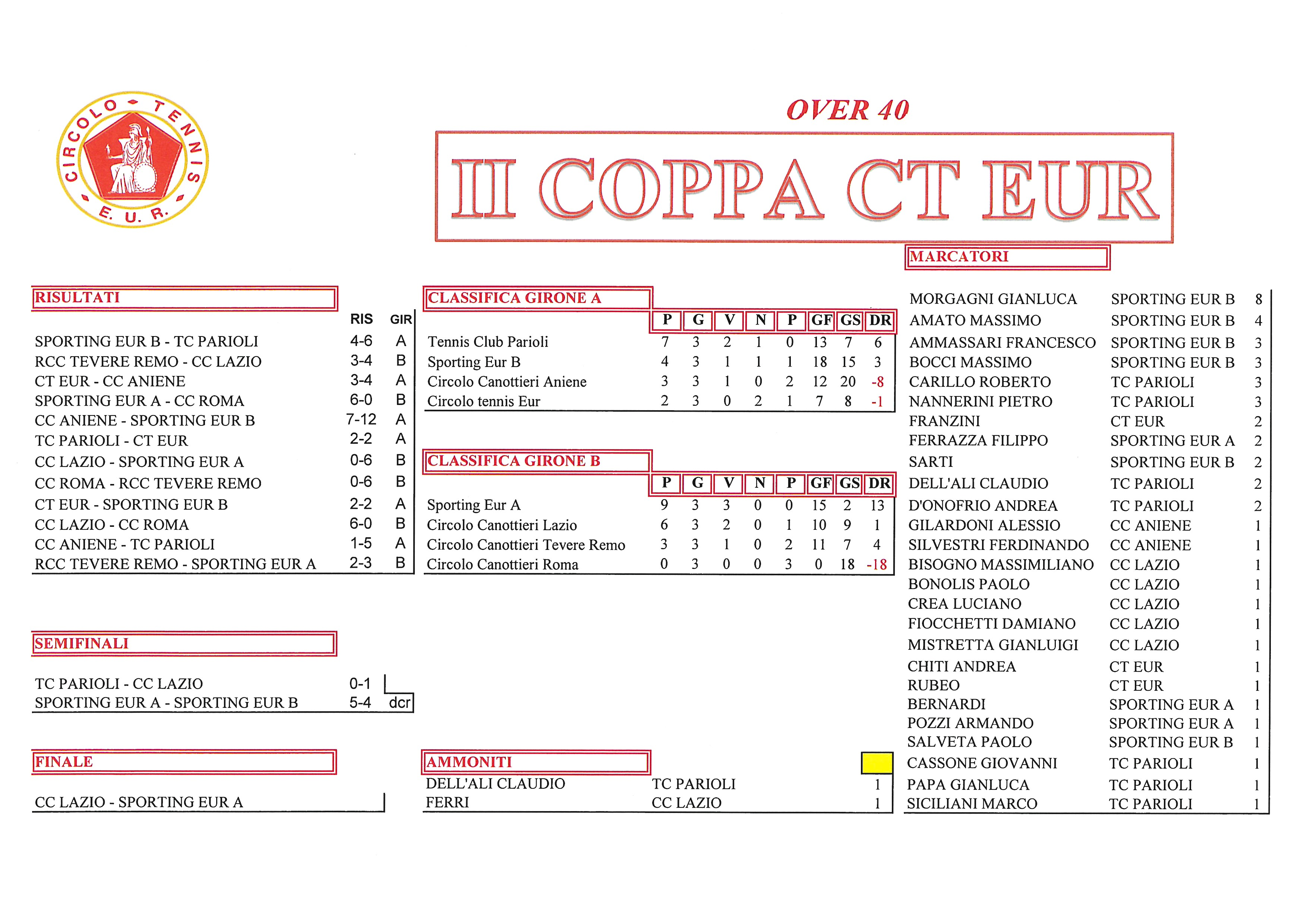 Coppa CT Eur risultati del 12 ottobre 2017 Over 40
