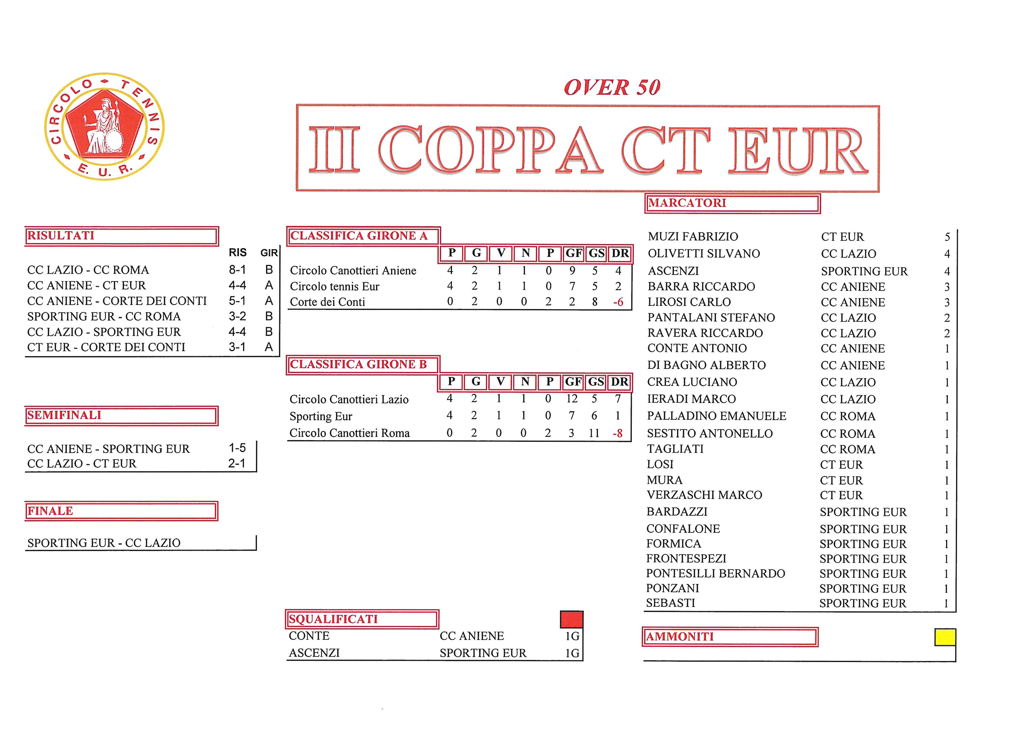 Coppa CT Eur risultati del 12 ottobre 2017 Over 50