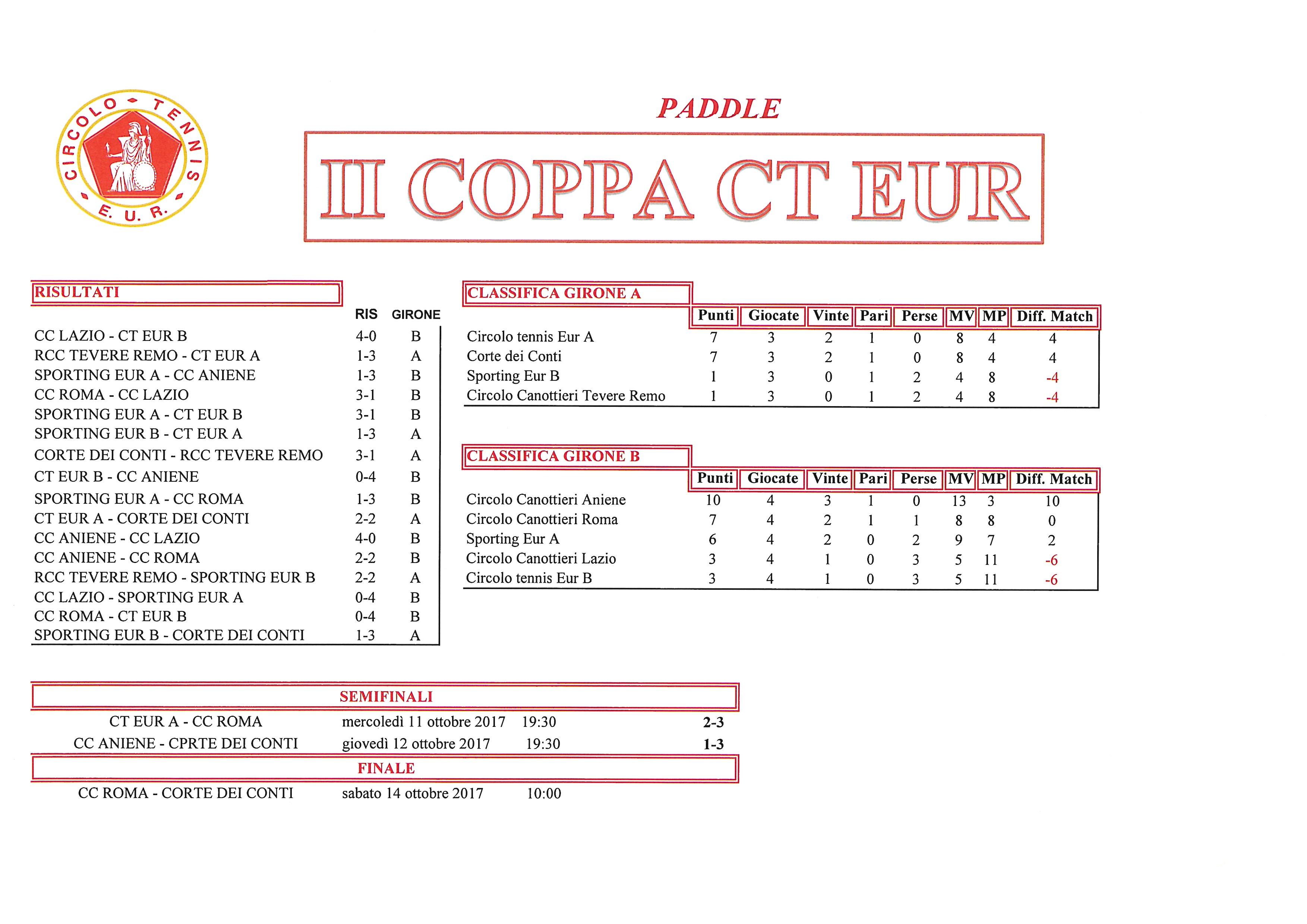Coppa CT Eur risultati del 12 ottobre 2017 Paddle