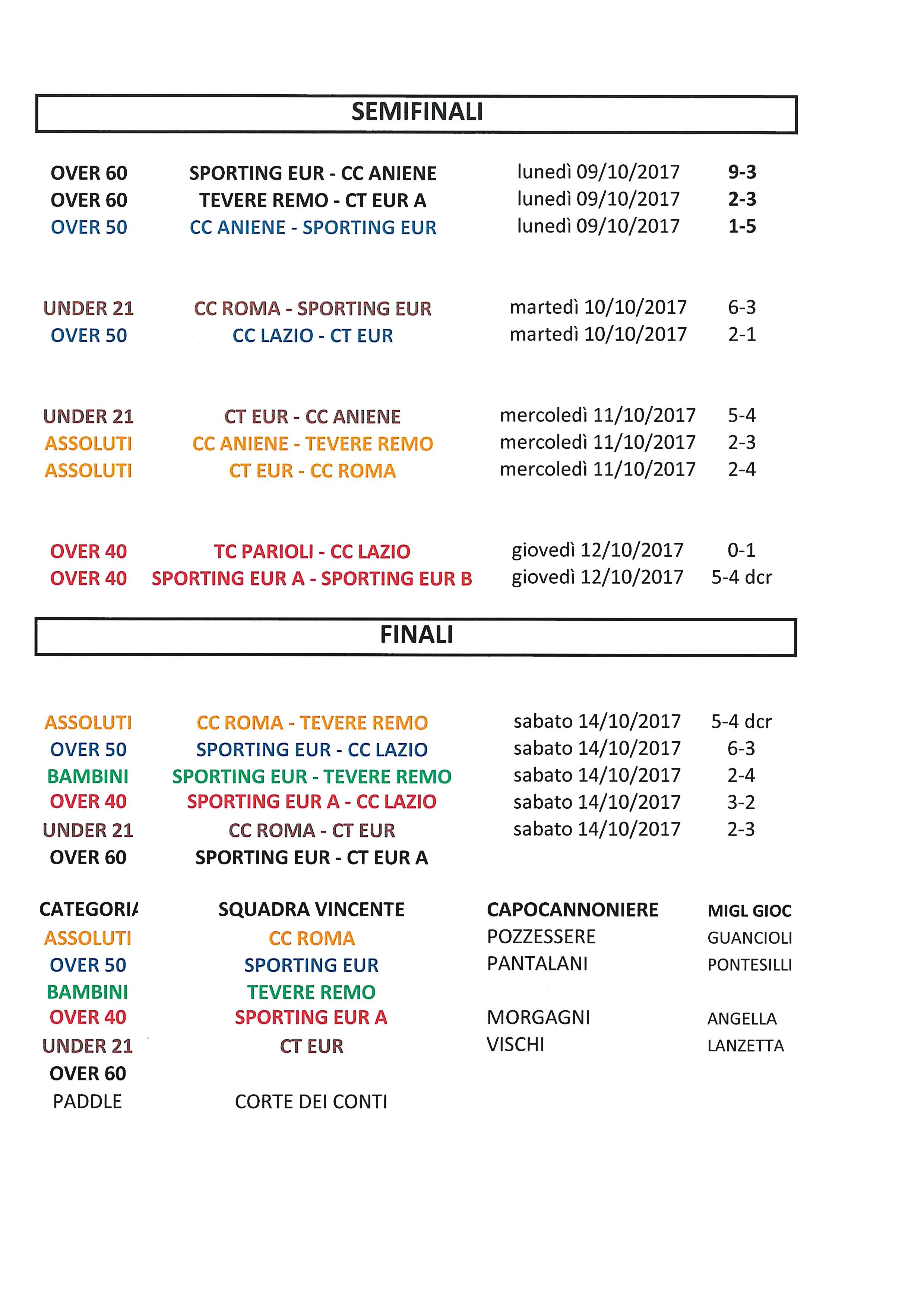 Coppa CT Eur risultati del 14 ottobre 2017 Finali Marcatori