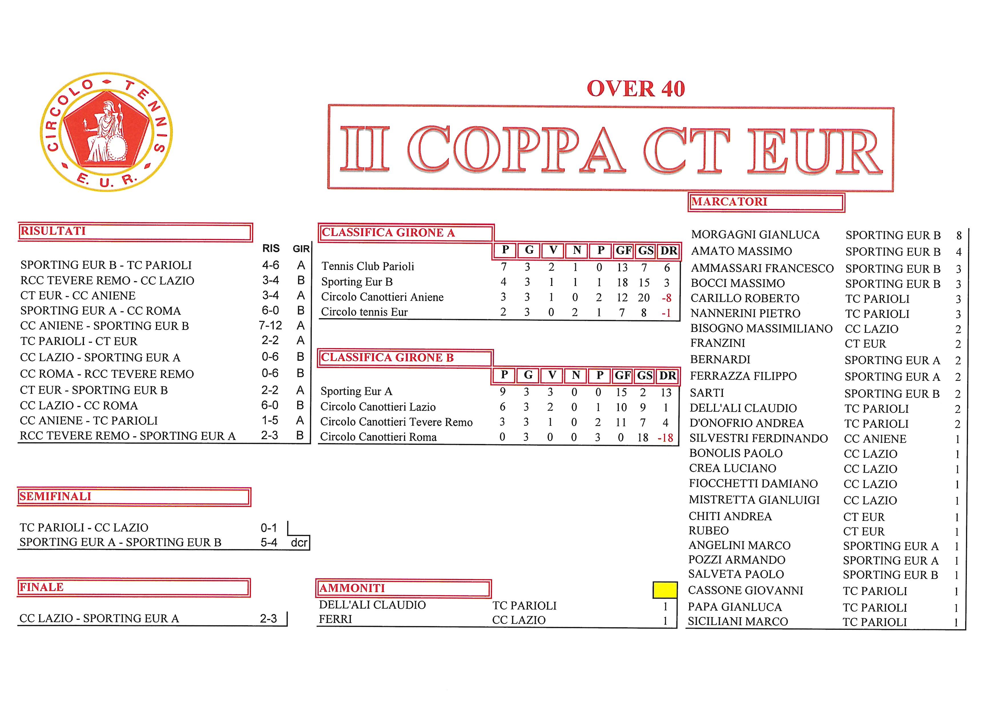 Coppa CT Eur risultati del 14 ottobre 2017 Finali Over 40
