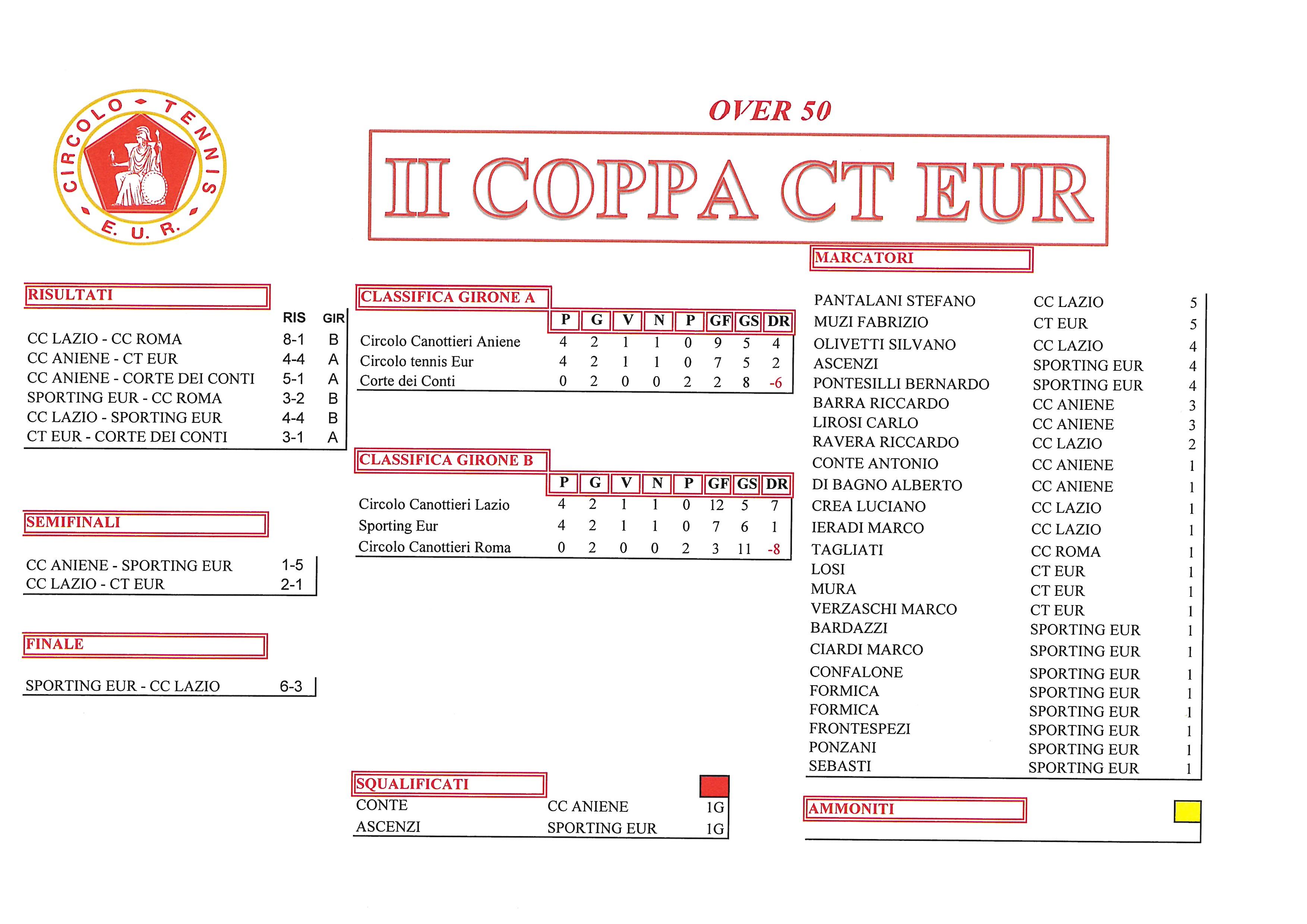 Coppa CT Eur risultati del 14 ottobre 2017 Finali Over 50