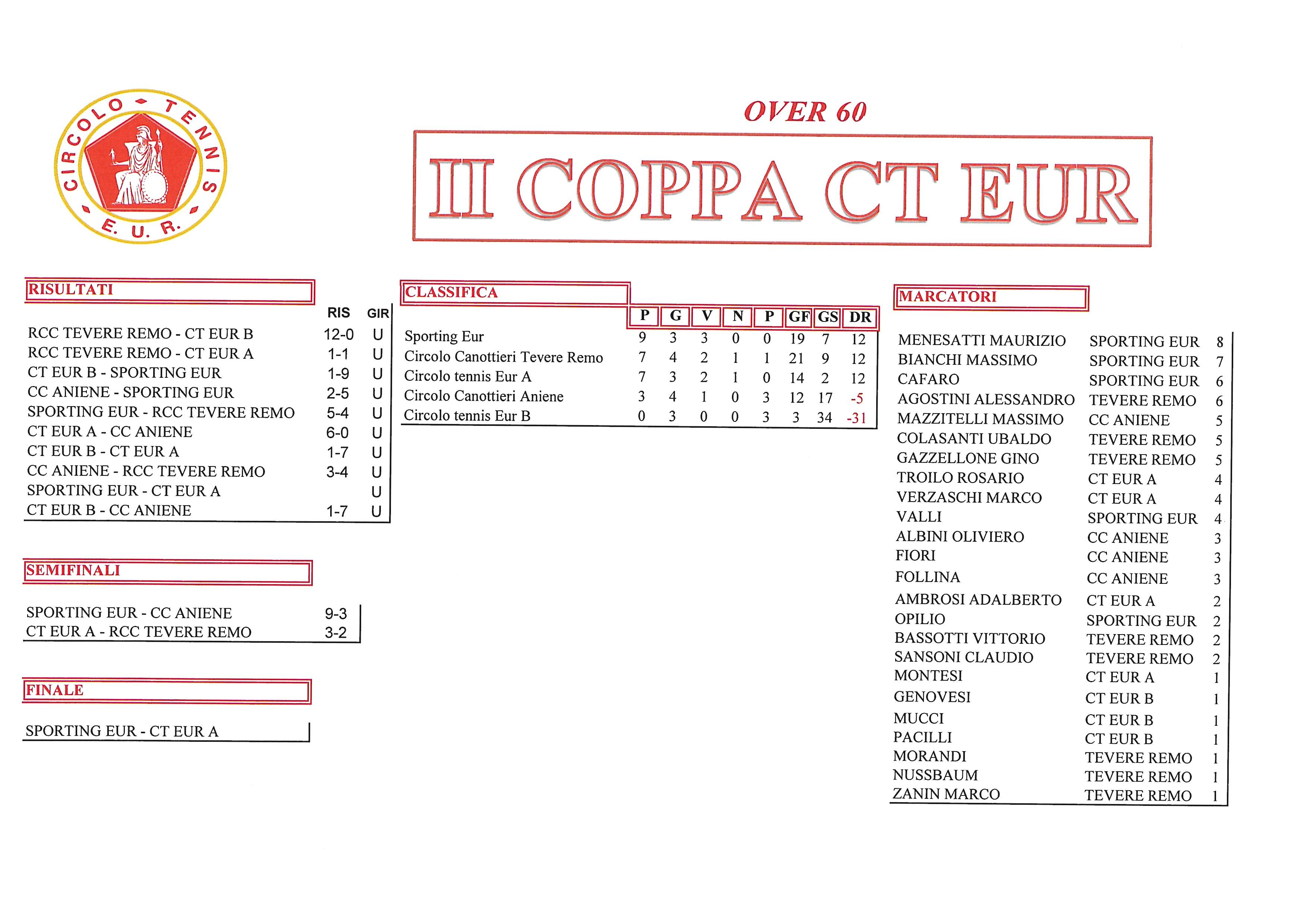 Coppa CT Eur risultati del 14 ottobre 2017 Finali Over 60