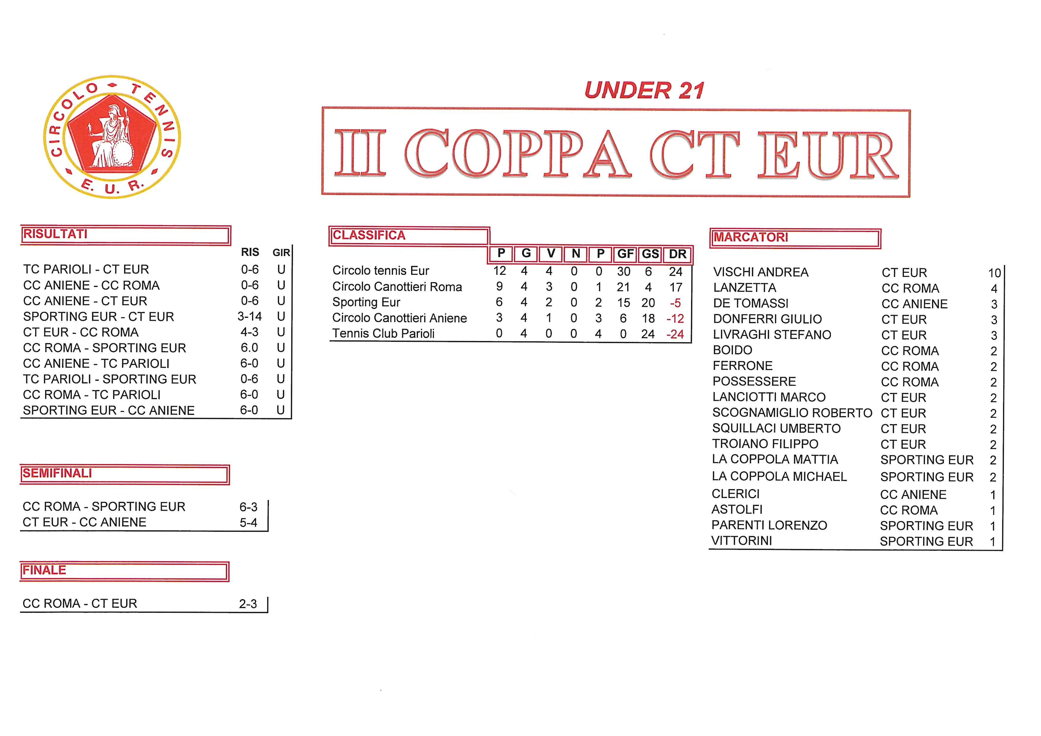 Coppa CT Eur risultati del 14 ottobre 2017 Finali Under 21