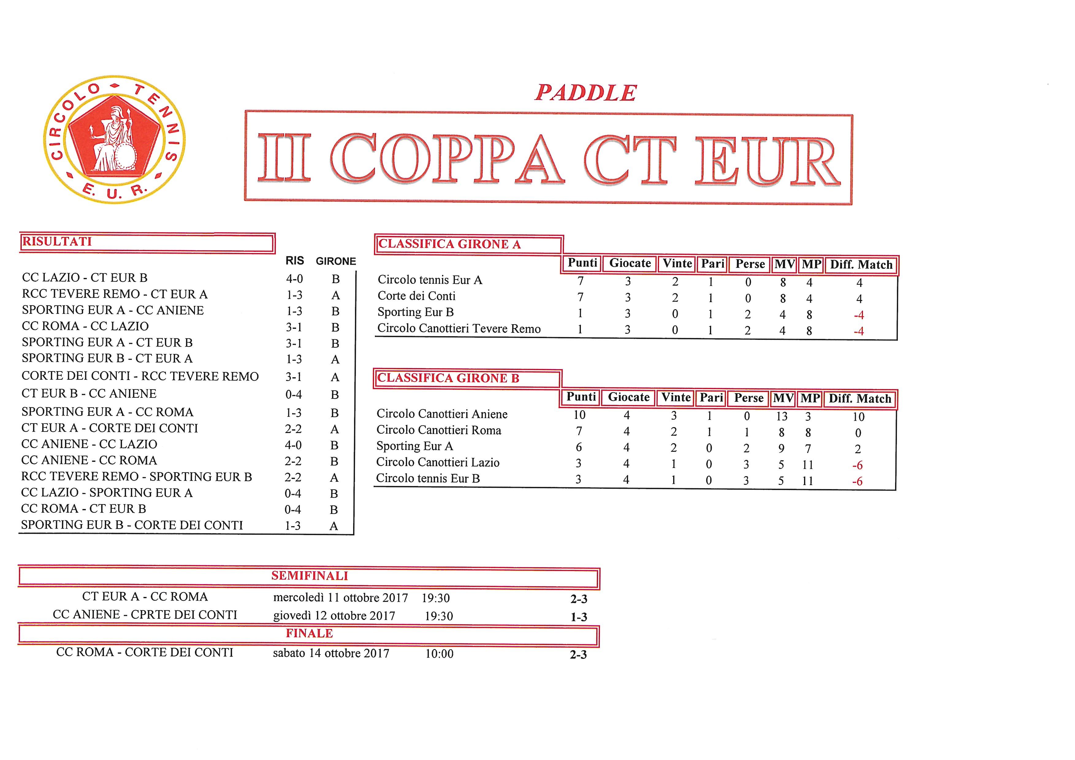 Coppa CT Eur risultati del 14 ottobre 2017 Paddle