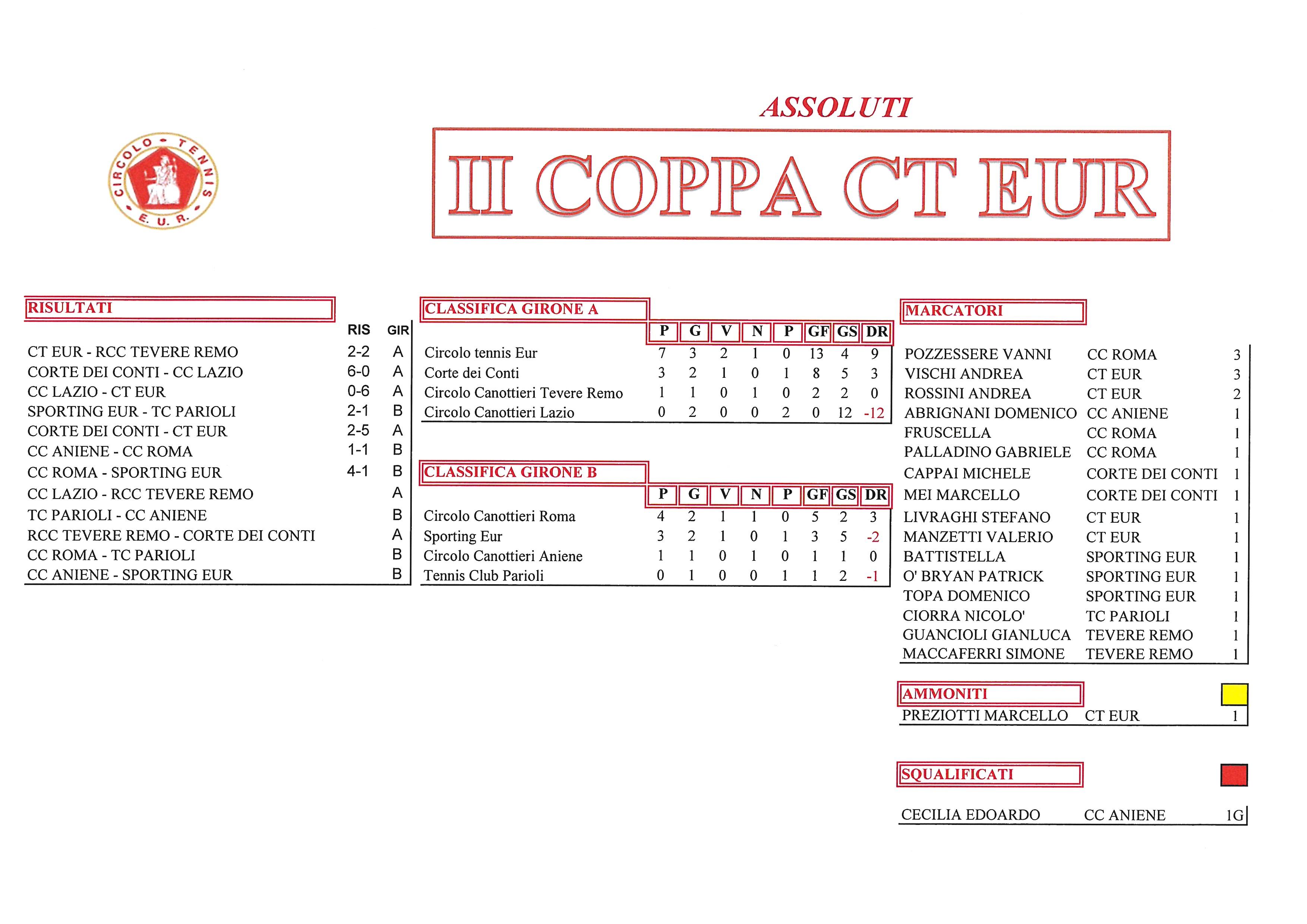 Coppa-CT-Eur-risultati-del-2-ottobre-2017-Assoluti