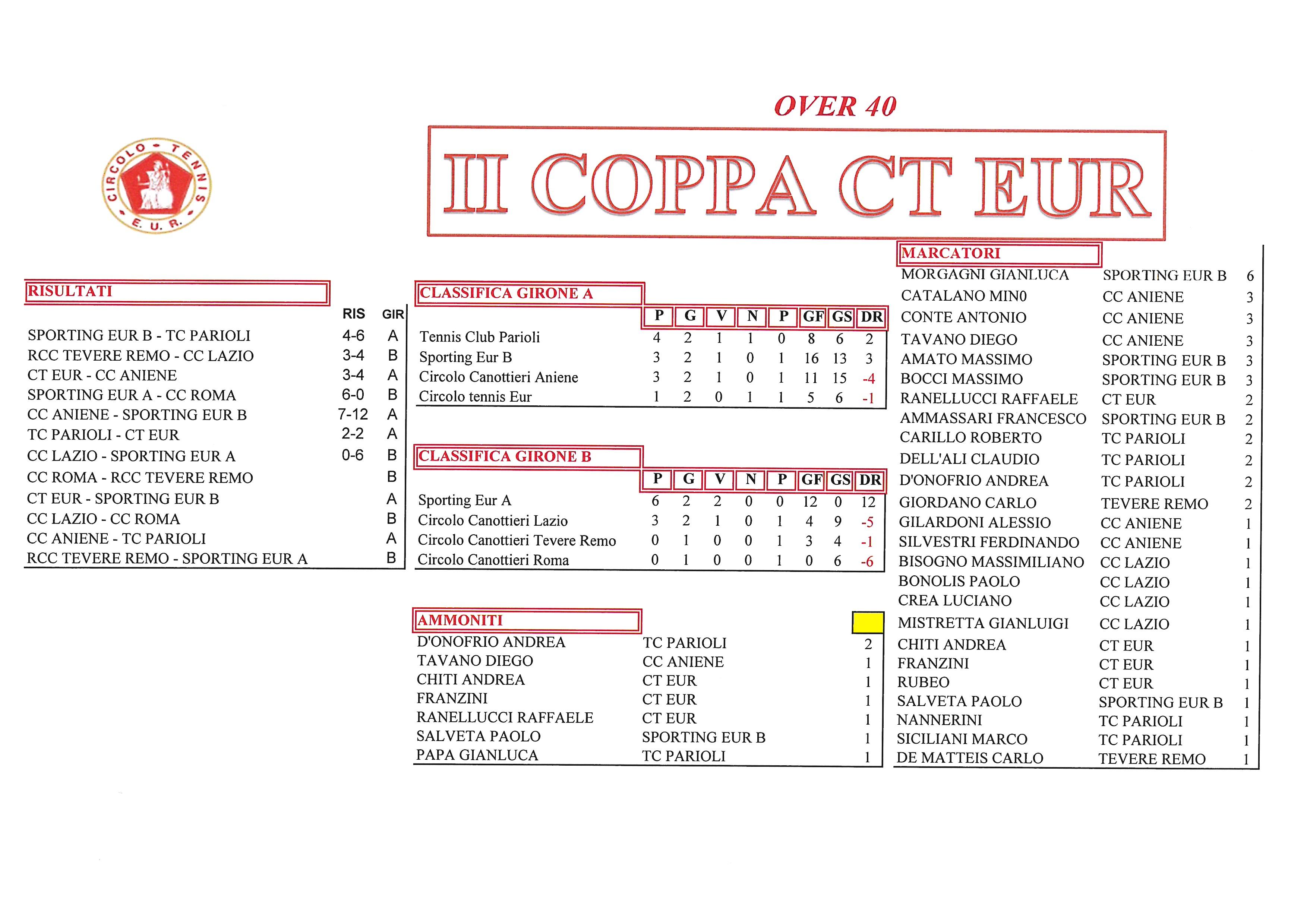 Coppa-CT-Eur-risultati-del-2-ottobre-2017-Over-40