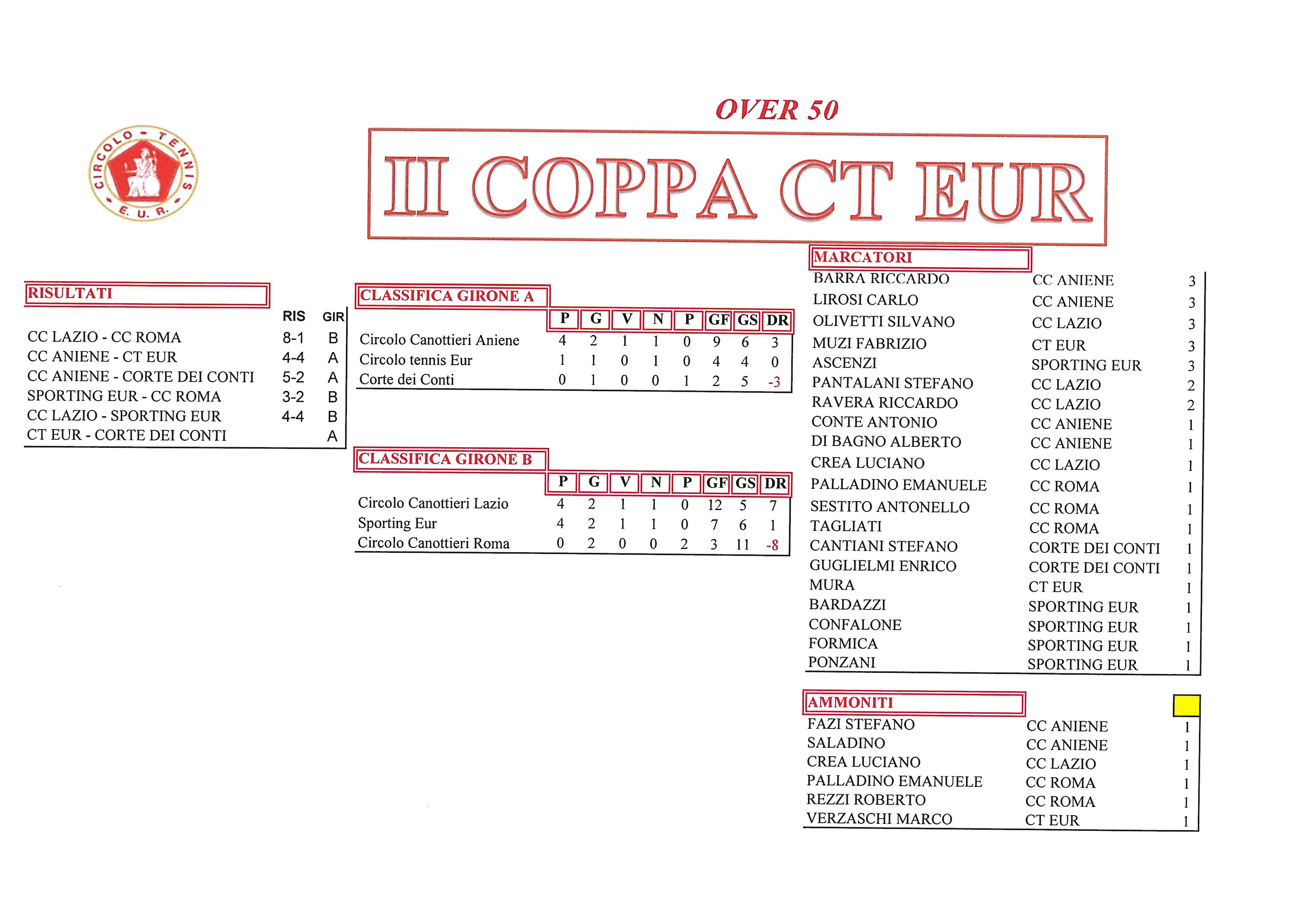 Coppa-CT-Eur-risultati-del-2-ottobre-2017-Over-50