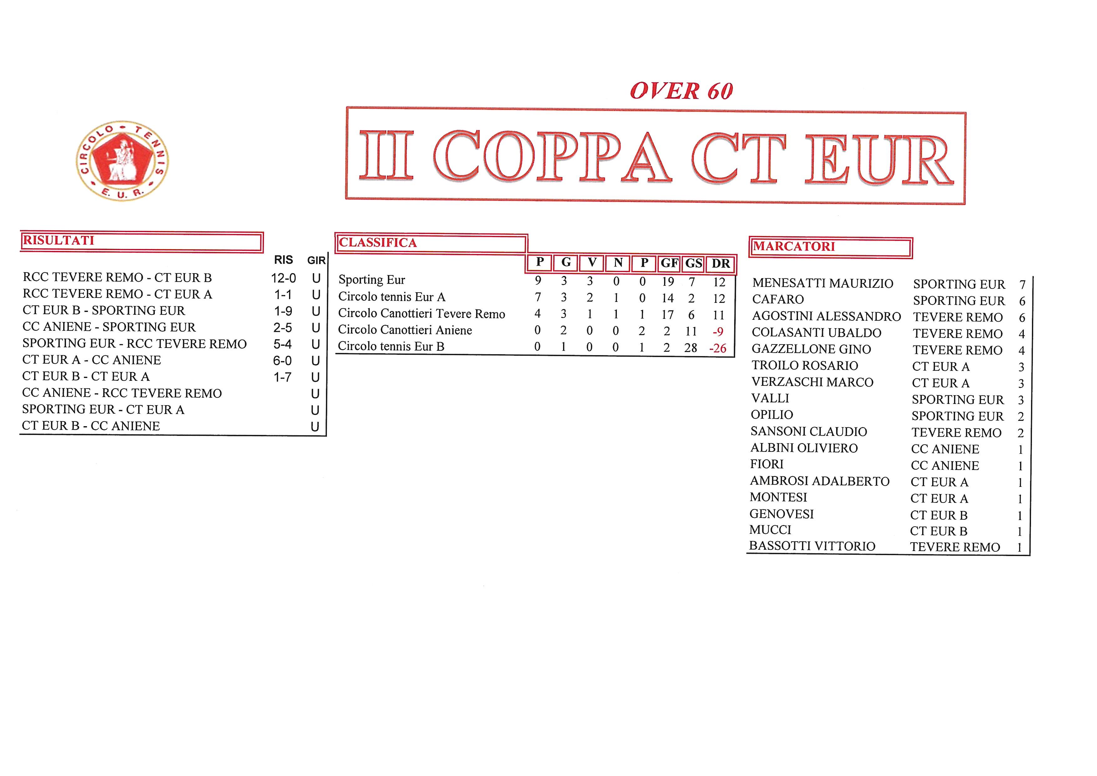 Coppa-CT-Eur-risultati-del-2-ottobre-2017-Over-60