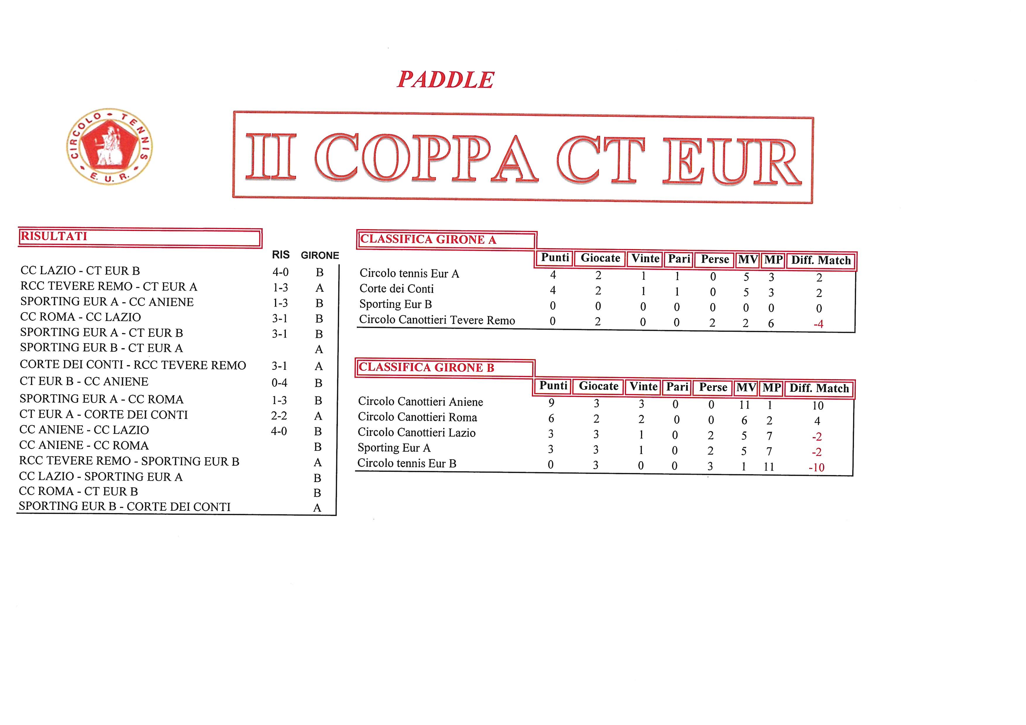 Coppa-CT-Eur-risultati-del-2-ottobre-2017-Paddle