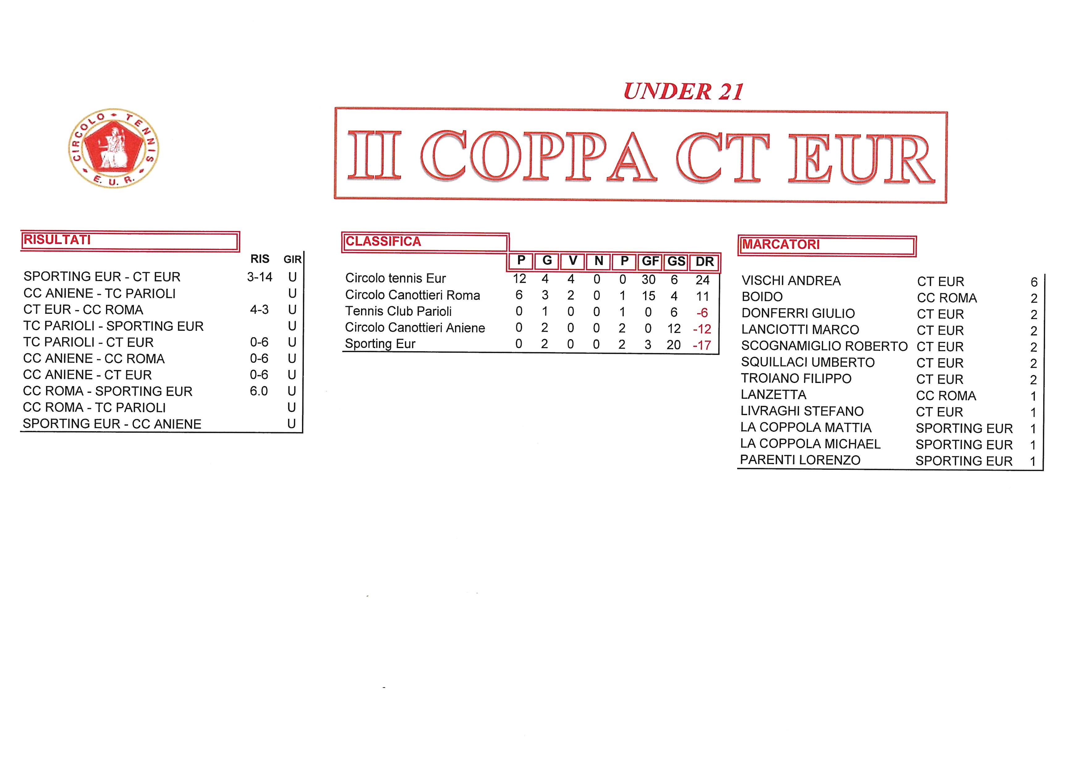 Coppa-CT-Eur-risultati-del-2-ottobre-2017-Under-21