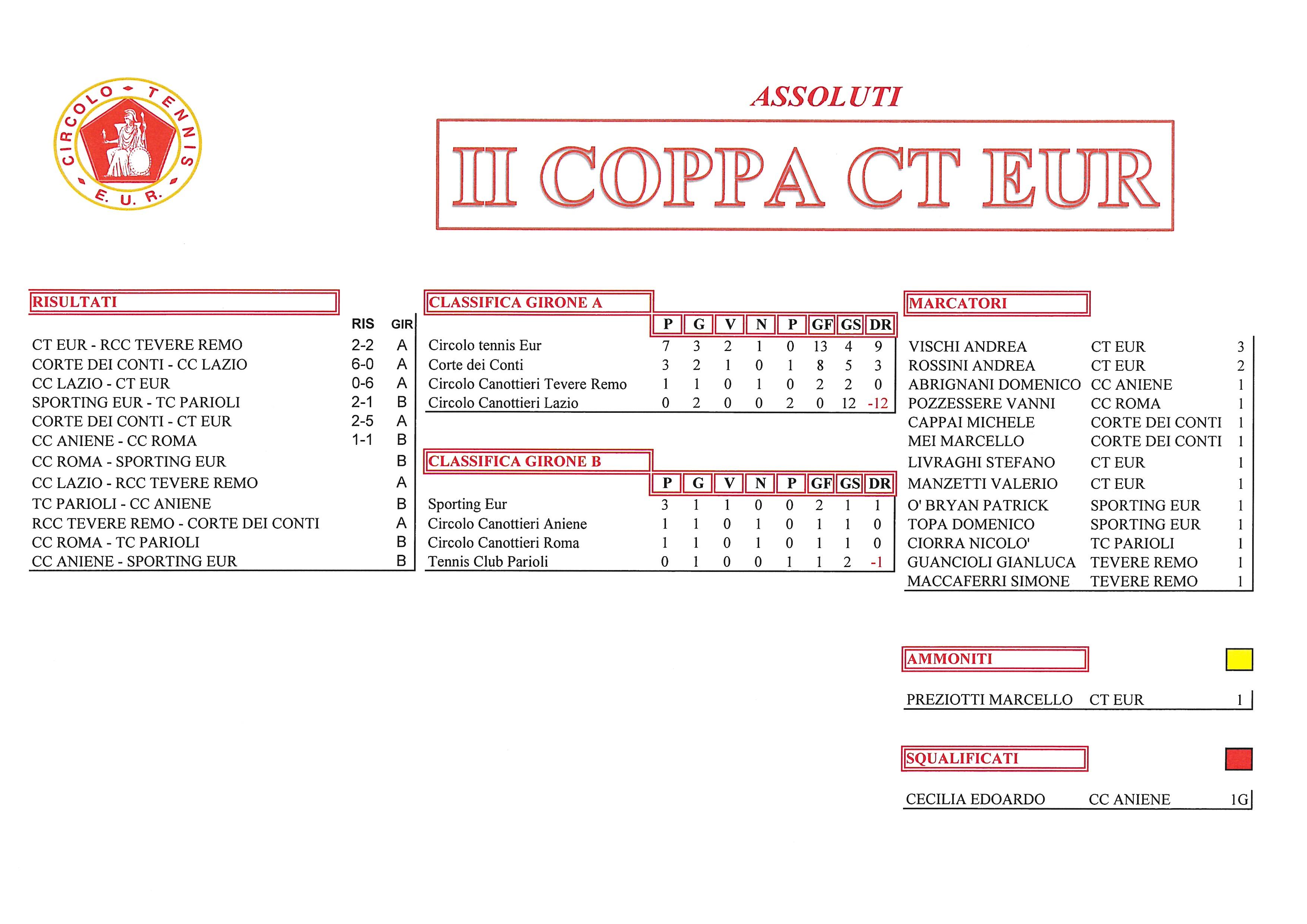 Coppa-CT-Eur-risultati-del-29-settembre-2017-Assoluti