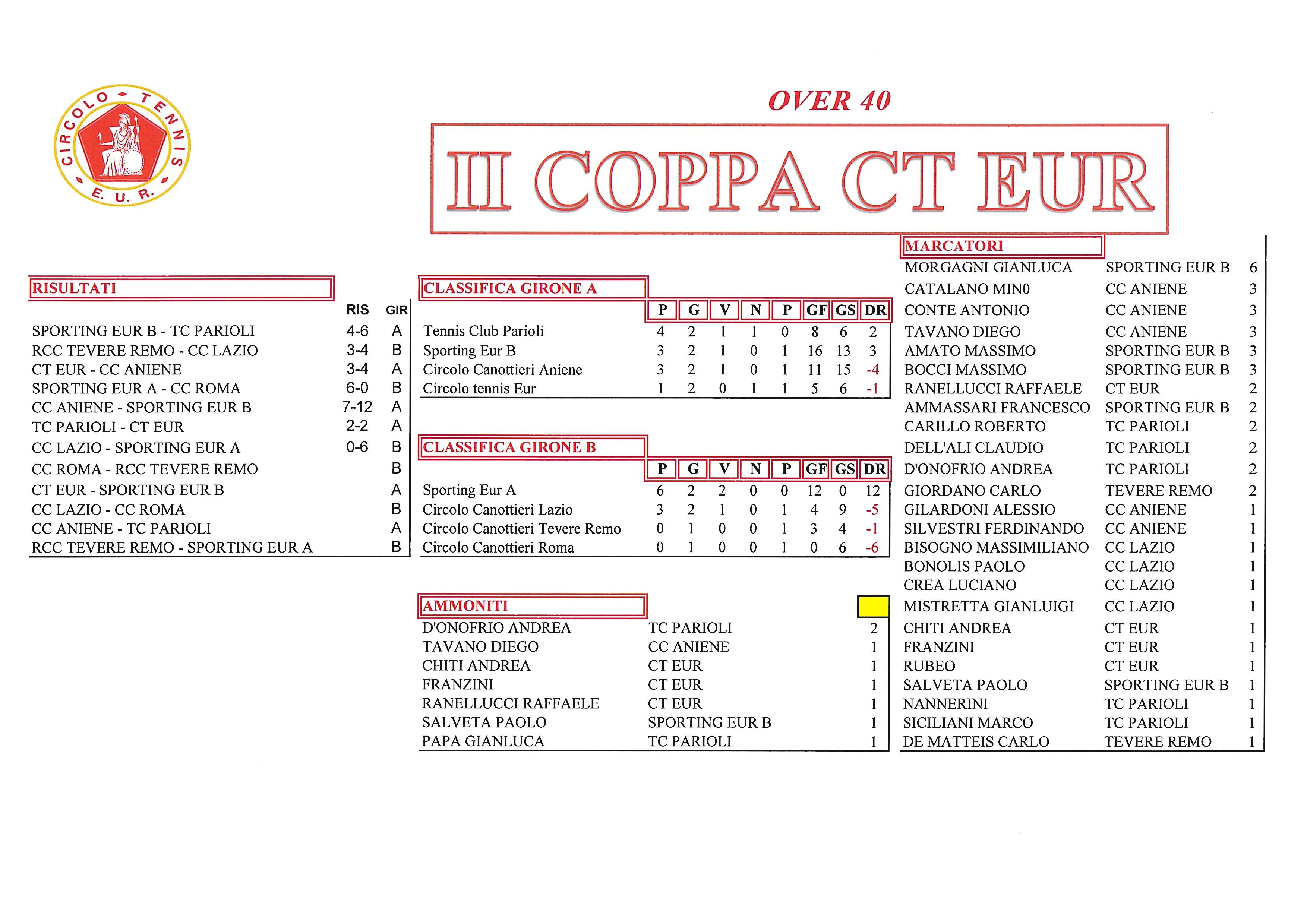 Coppa-CT-Eur-risultati-del-29-settembre-2017-Over-40
